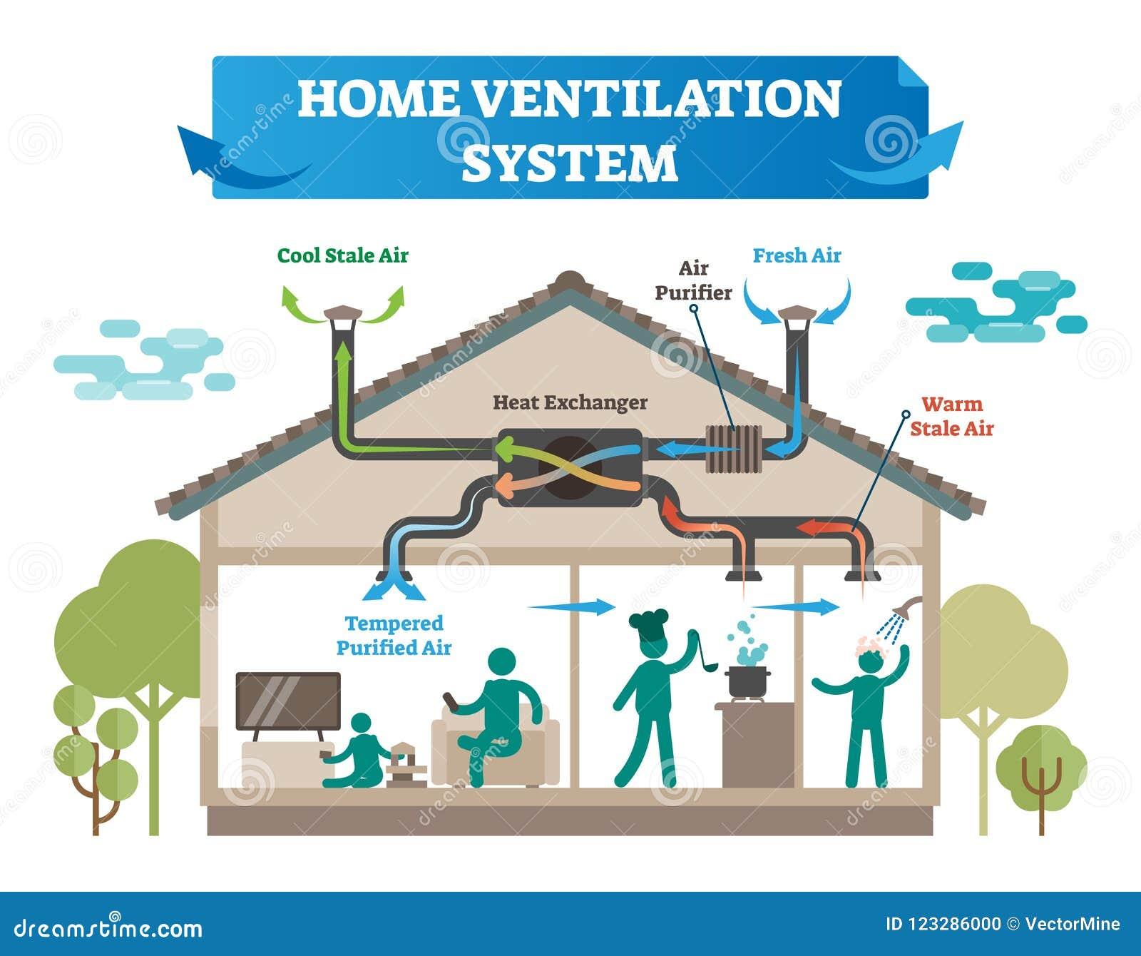 Ilustração home do vetor do sistema de ventilação Casa com condicionamento de ar, controle do clima e equipamento da temperatura