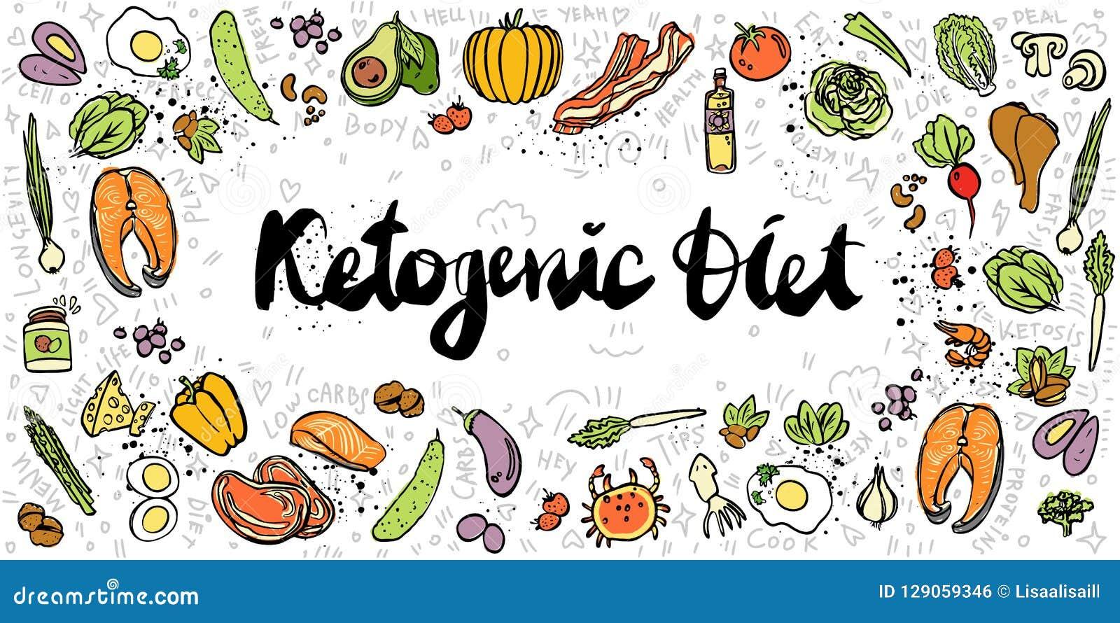 Ilustração Ketogenic da bandeira do esboço do vetor da dieta Alimento saudável do keto com textura e elementos decorativos - gord