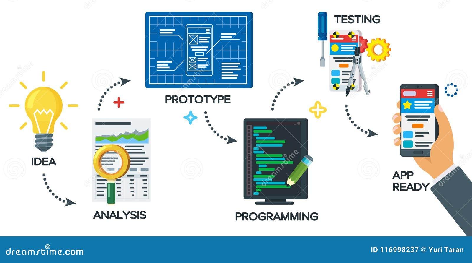 Ilustração moderna do processo startup do projeto do negócio Conceito móvel do processo de desenvolvimento do app no estilo liso