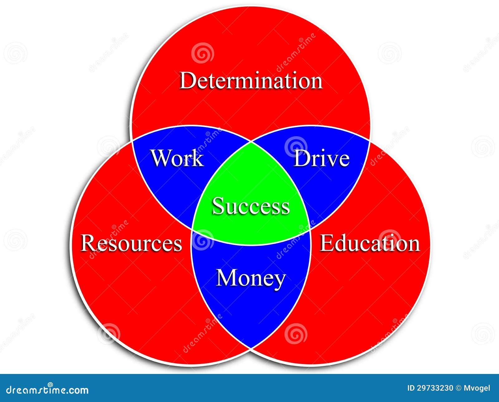 Success venn diagram stock illustration illustration of blue success venn diagram pooptronica