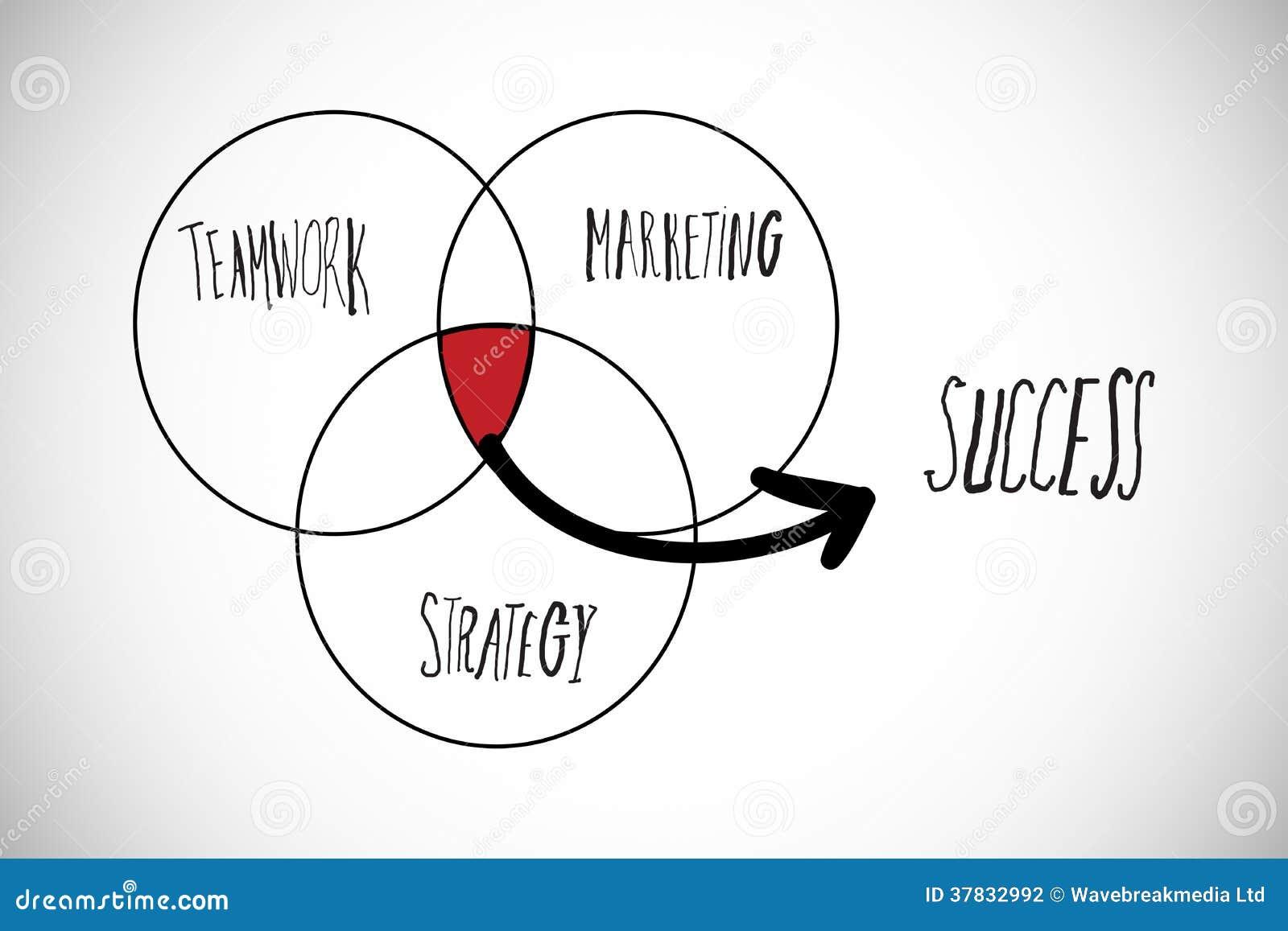 Imagem composta do diagrama do venn do sucesso ilustrao stock download imagem composta do diagrama do venn do sucesso ilustrao stock ilustrao de planta ccuart Choice Image