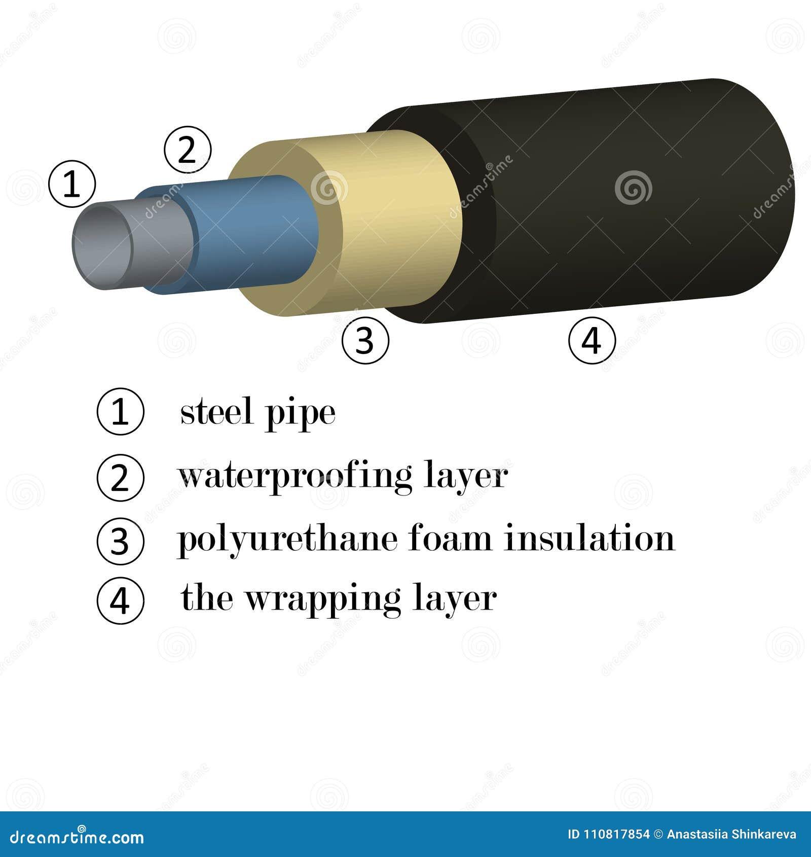 Imagem 3D das tubulações de aço na isolação da espuma com uma indicação dos materiais nas camadas para a construção