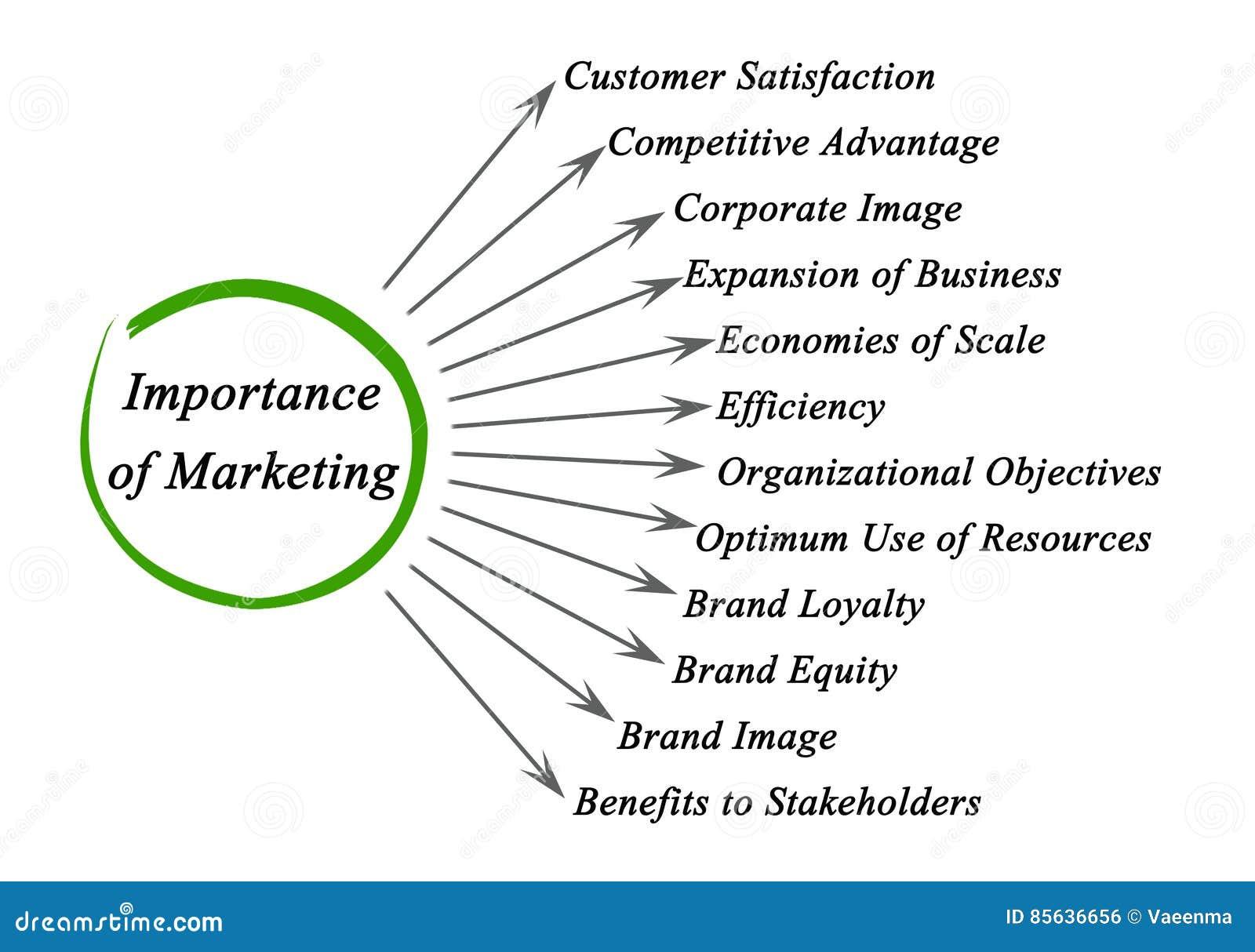 importance of marketing wikipedia