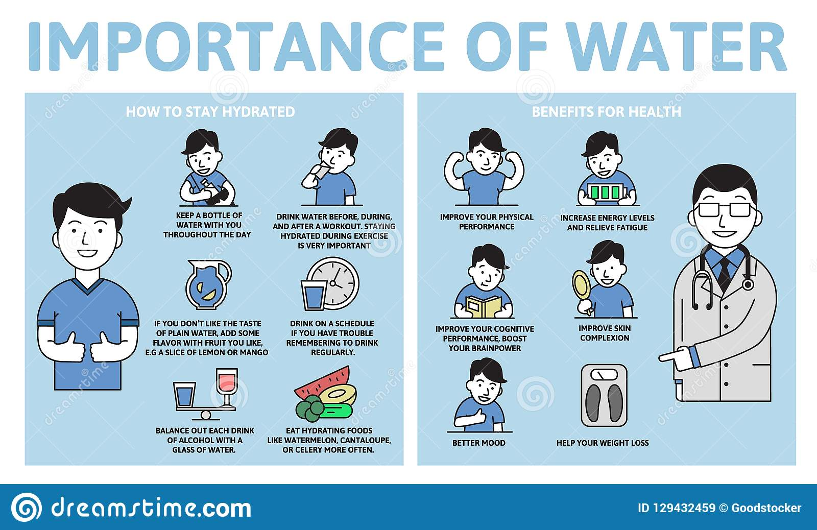 Importance of water infographics. Benefits for health. Information poster with text and character. Flat vector