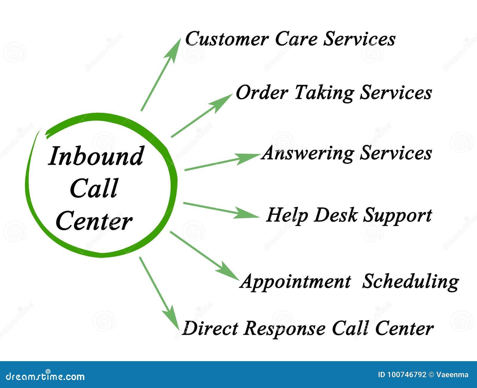 Inbound Call Center Stock Illustration  Illustration Of Services
