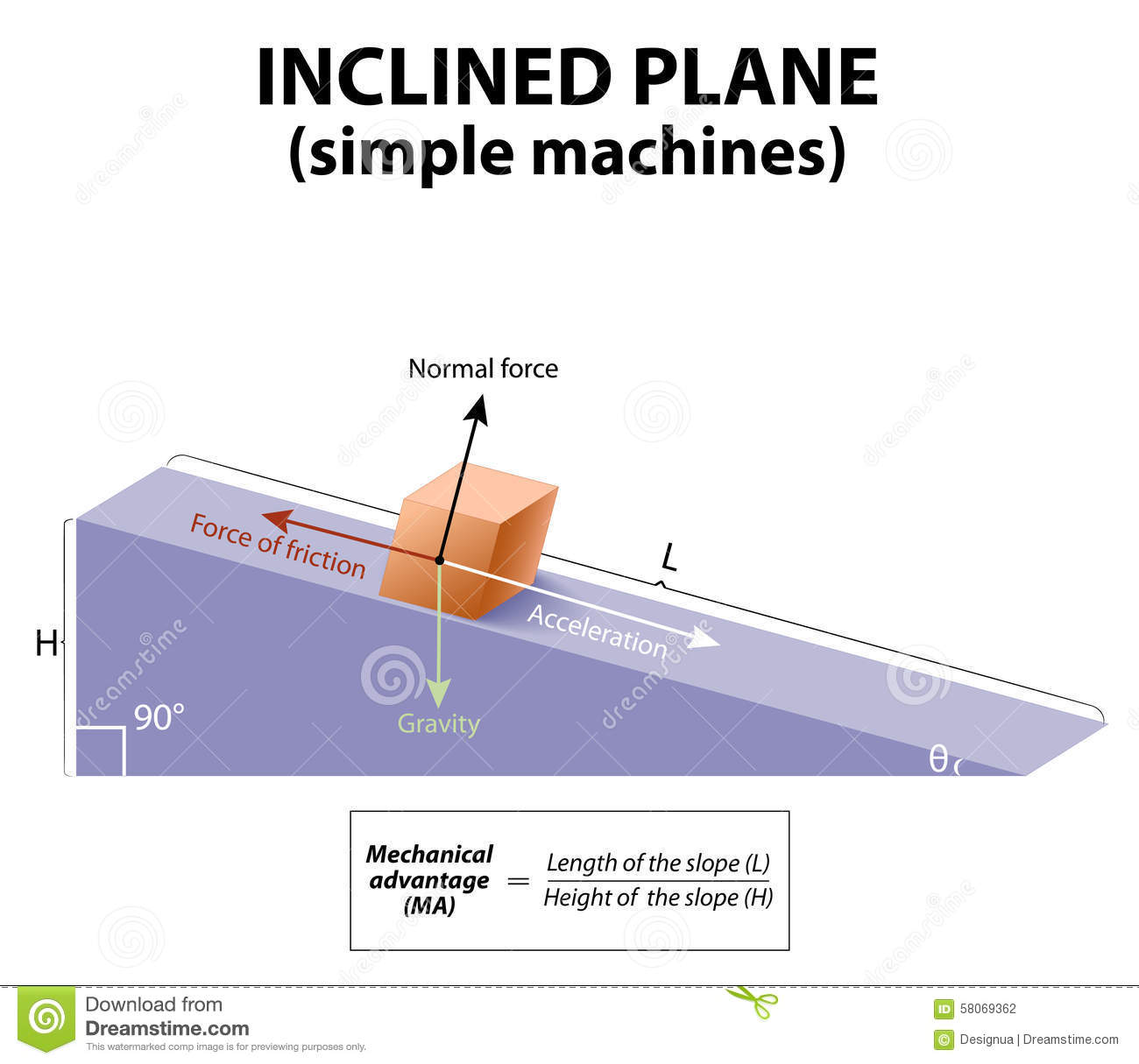 normal force Physics calculator to calculate normal force of an object with external downward force.