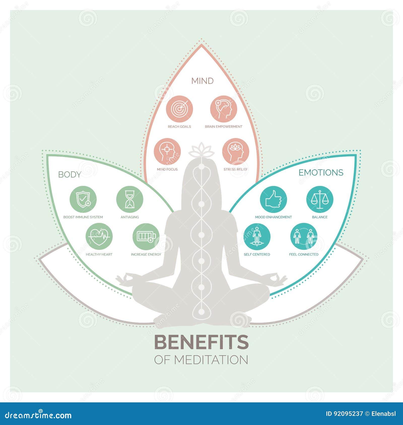 Indennità-malattia di meditazione infographic