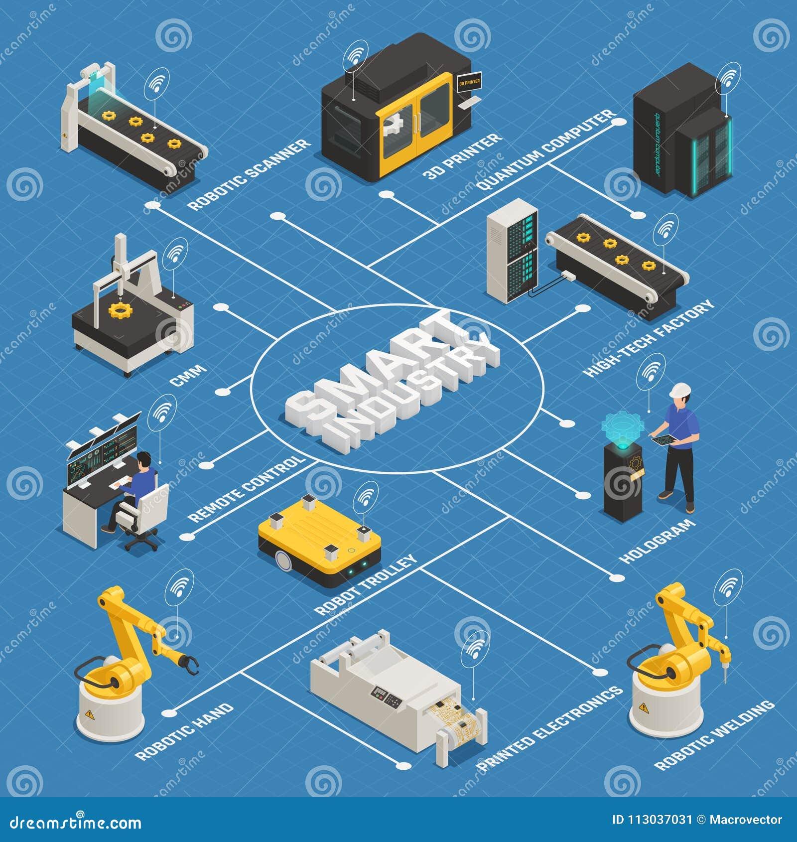 Industria elegante que fabrica el organigrama isométrico
