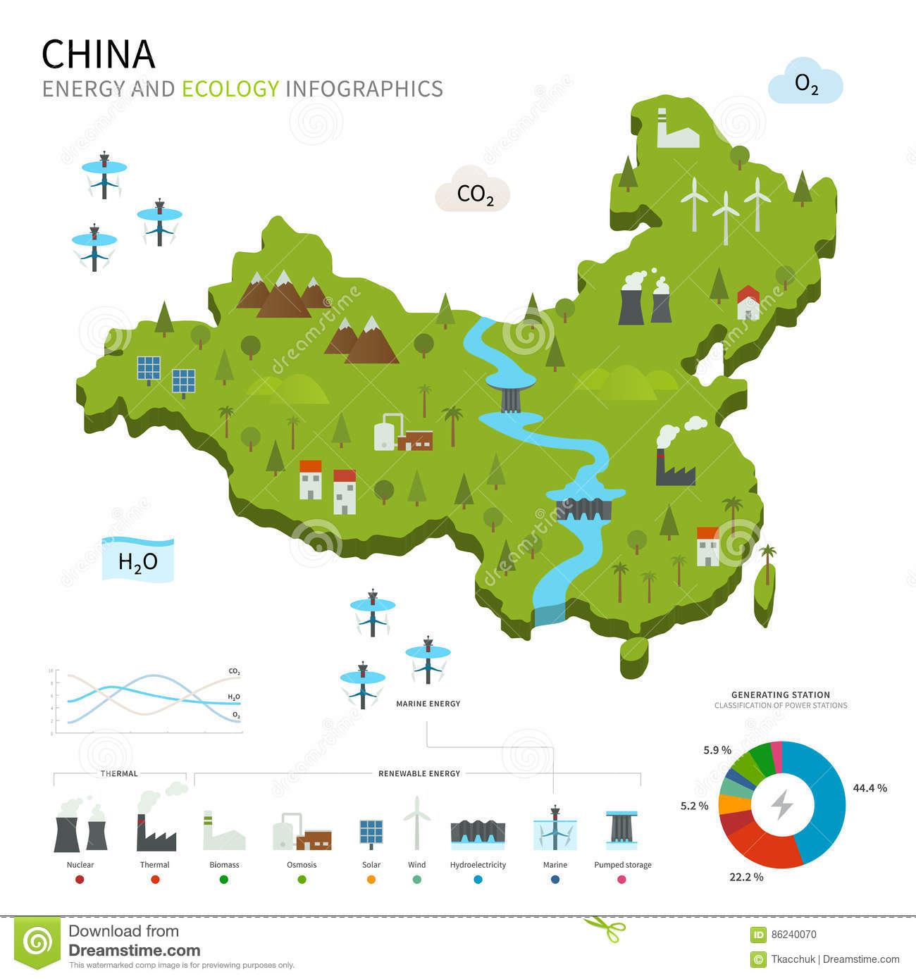 Carte Chine Energie.Industrie Energetique Et Ecologie De La Chine Illustration