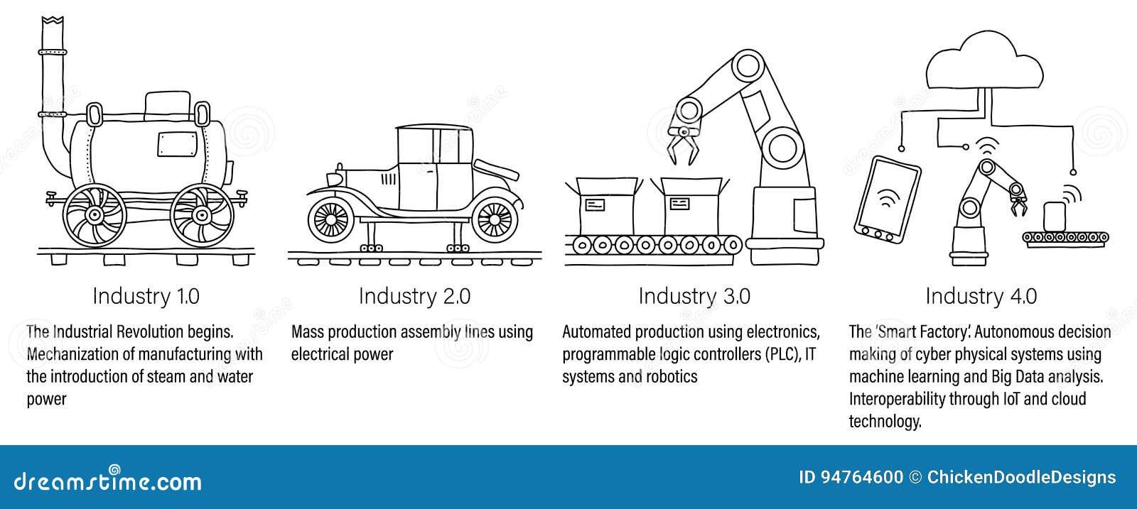 Industrie 4 0 infographic représentant les quatre Révolutions Industrielles dans la fabrication et l ingénierie Schéma non rempli