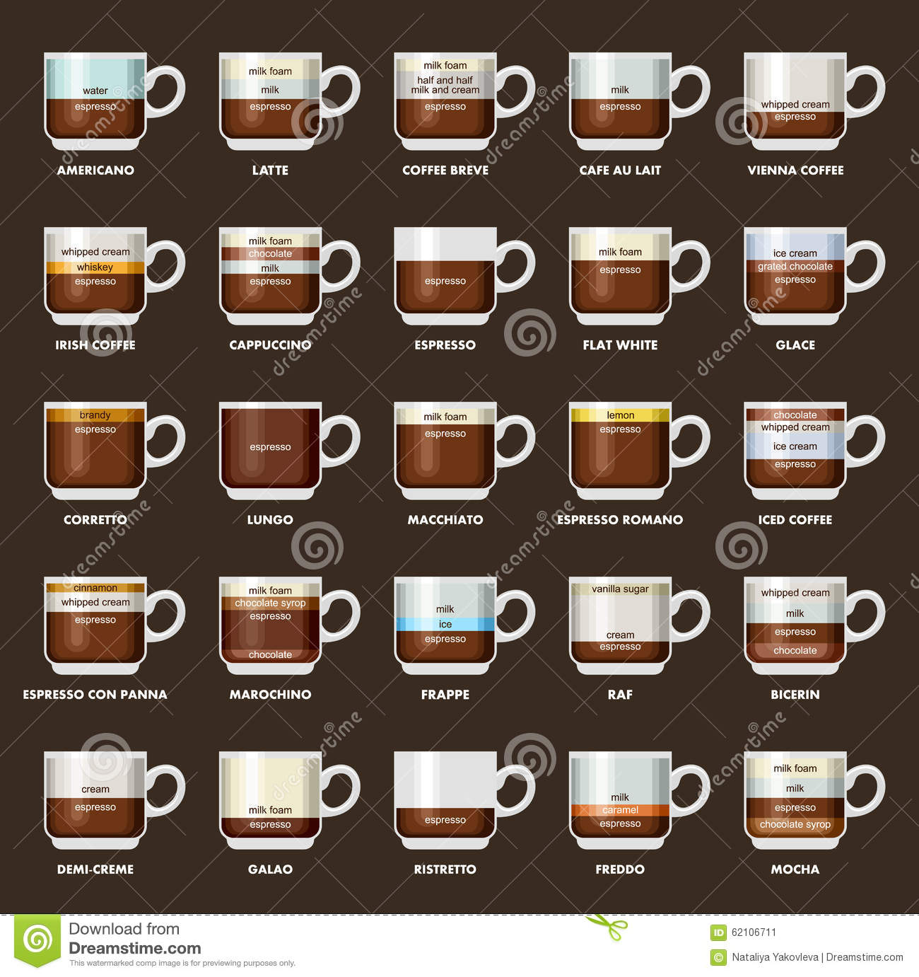 Infographic With Coffee Types Recipes Proportions