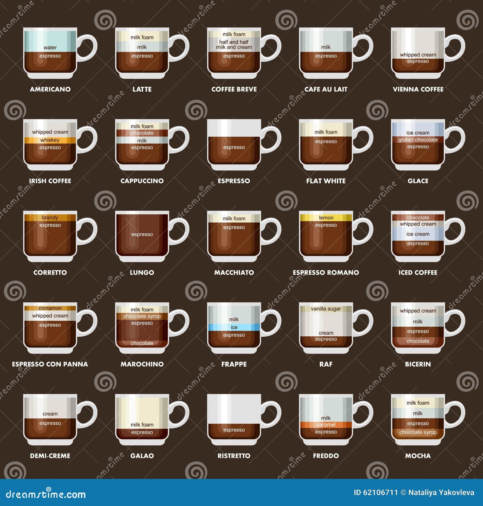 Infographic Com Tipos Do Caf 233 Receitas Propor 231 245 Es Menu Do