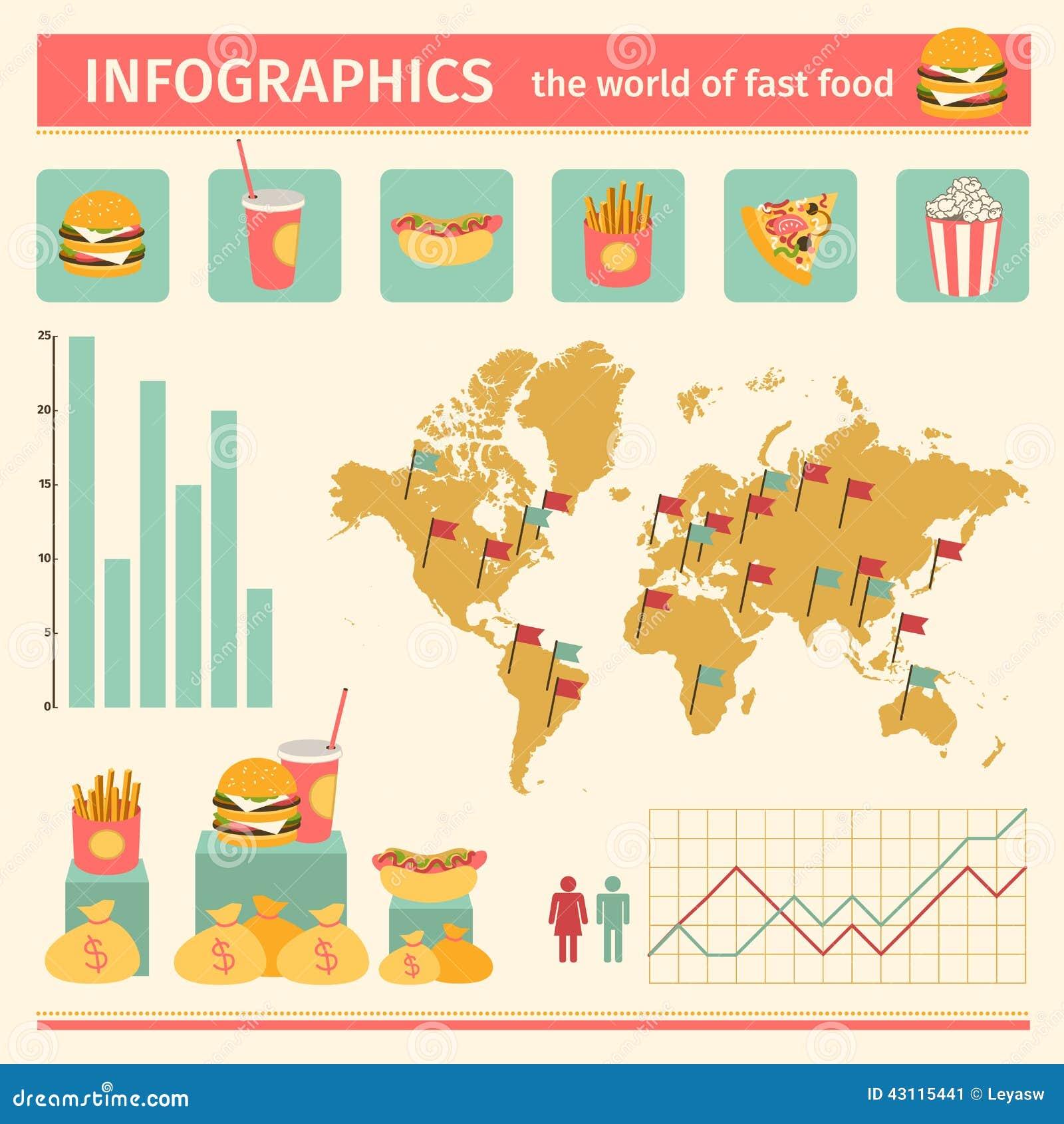 Consumerism in food