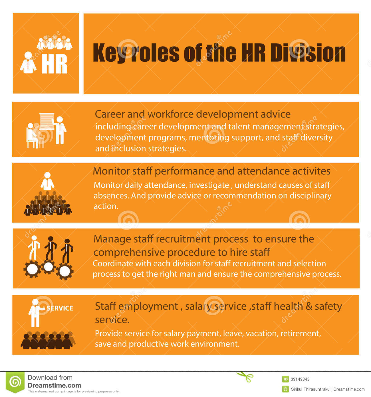 roles of a manager within functional areas of business essay Human resource management functions are ideally positioned near the theoretic centre of the organization, with access to all areas of the business since the hrm department or manager is charged with managing the productivity and development of workers at all levels, human resource personnel should have access to and the support of key decision.