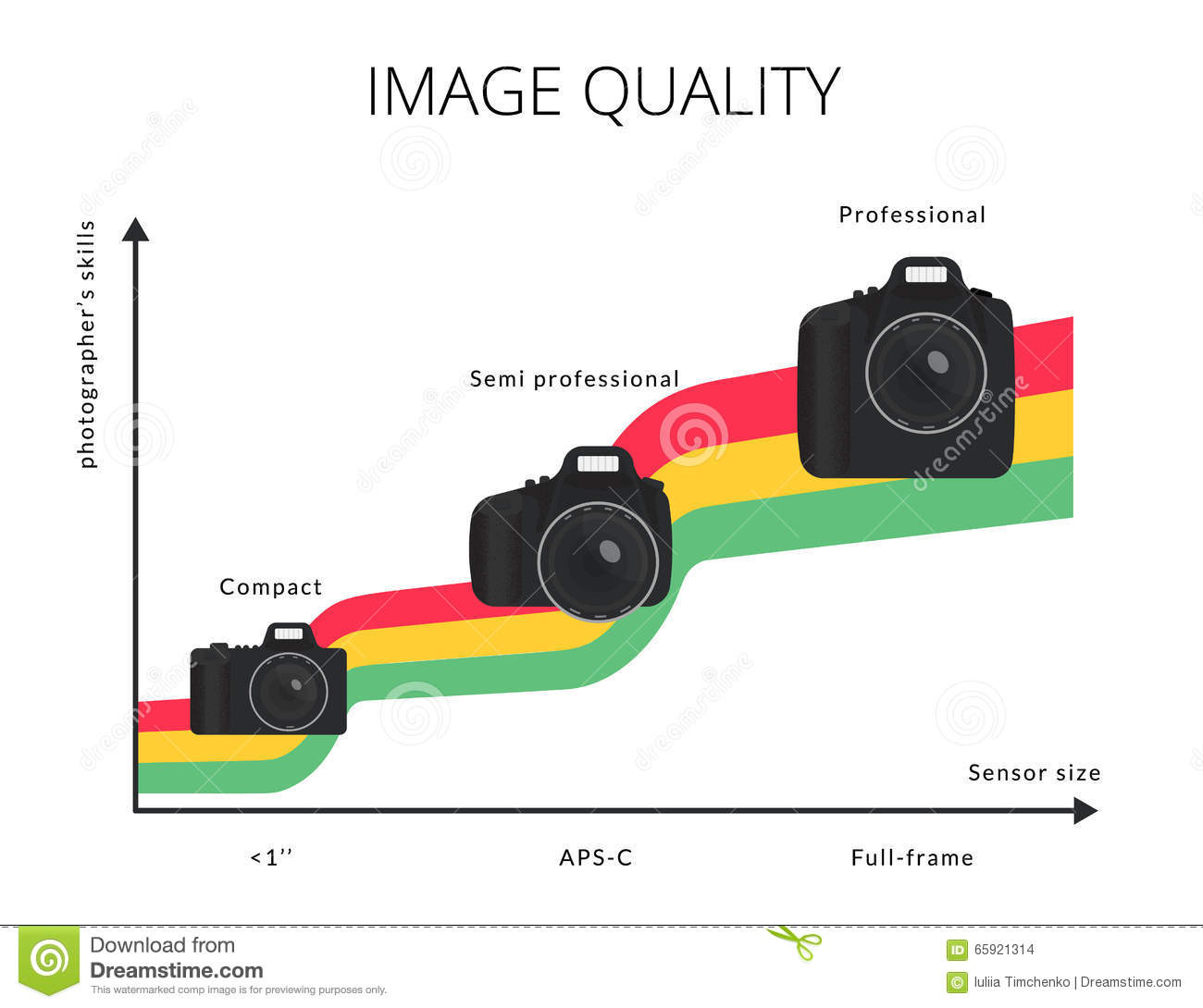 Infographic Illustration Of Image Quality Graph With Three ...