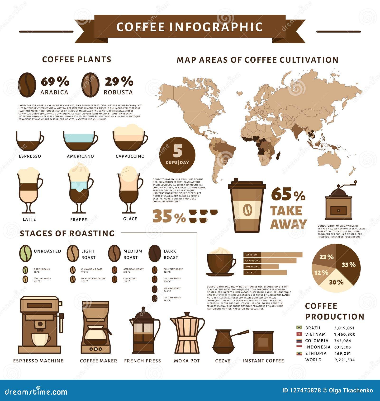 Infographic kaffe Typer av kaffe Plan stil, vektorillustra