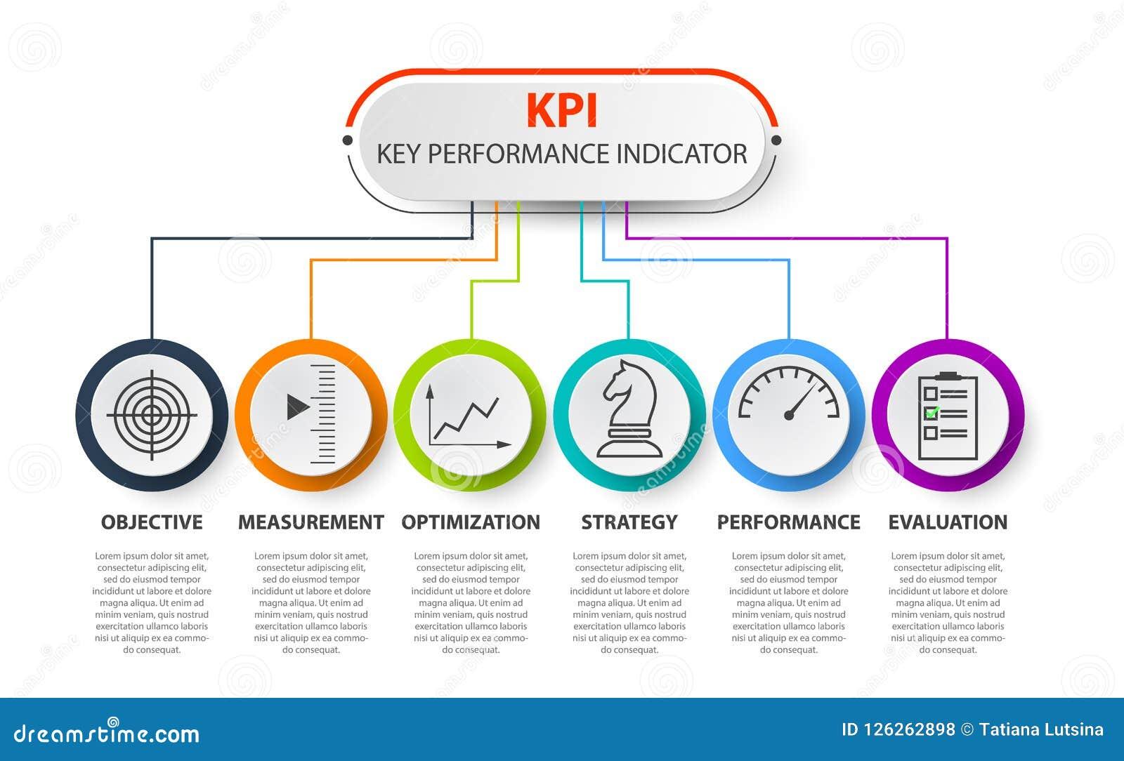 Infographic KPI pojęcie z marketingowymi ikonami Kluczowego występu wskaźników sztandar dla biznesu