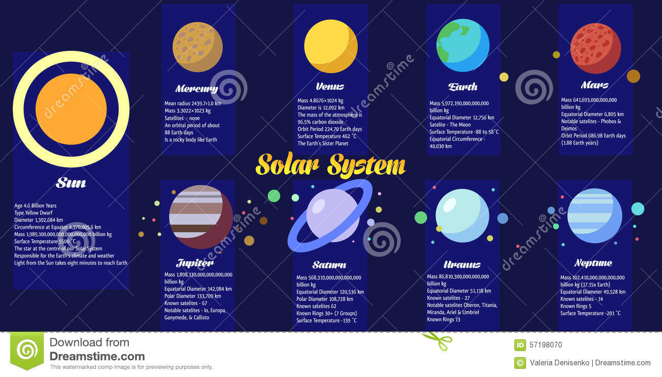 Infographic Solar System Stock Vector Image 57198070