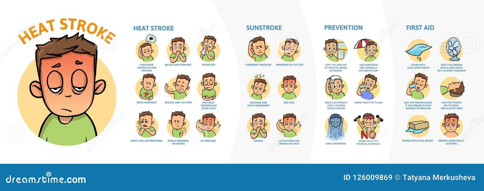 Infographics κτυπήματος θερμότητας και ηλίασης Σημάδια, συμπτώματα, και prvention Αφίσα πληροφοριών με το κείμενο και χαρακτήρας