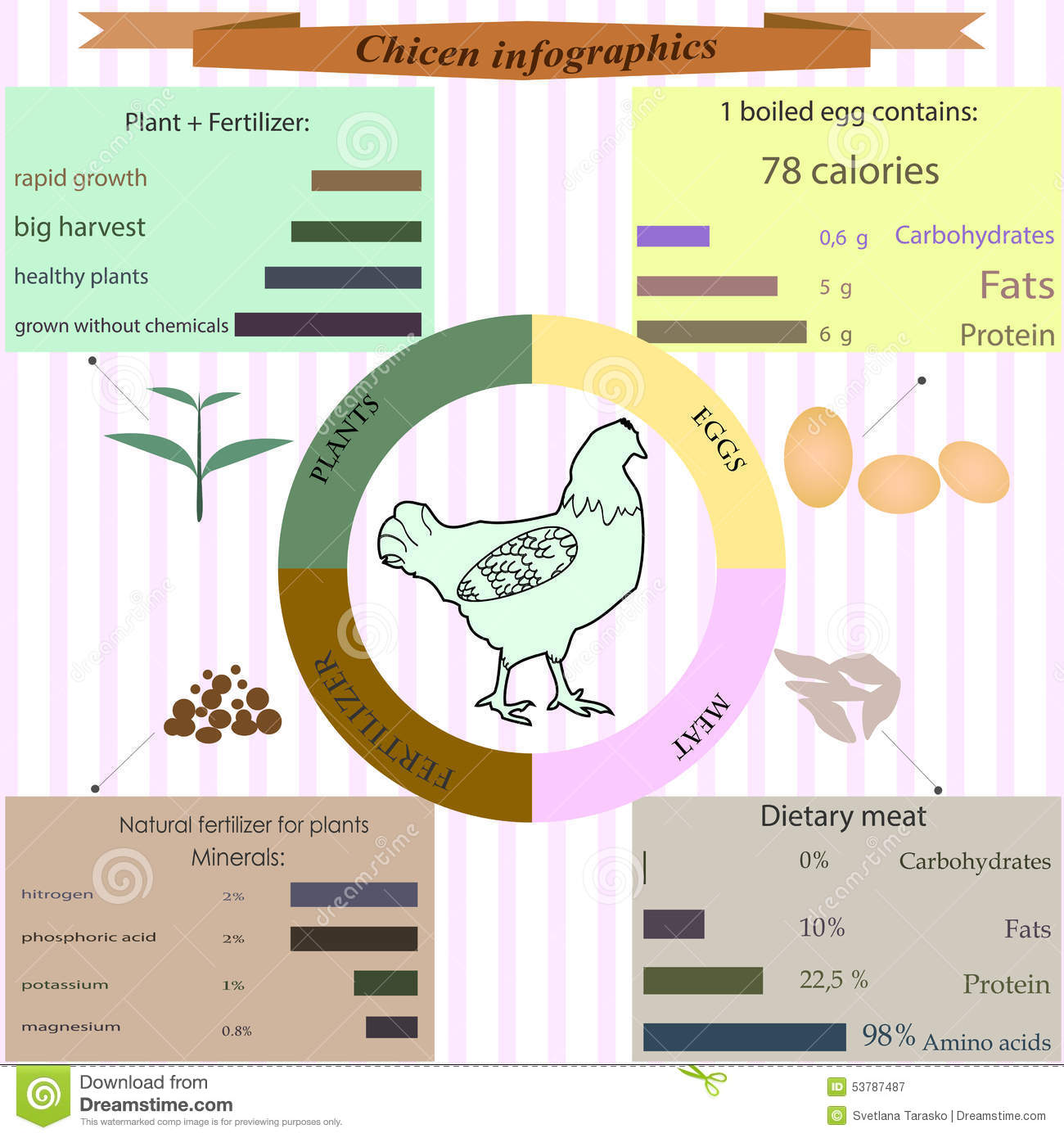 nutritional composition of meat pdf
