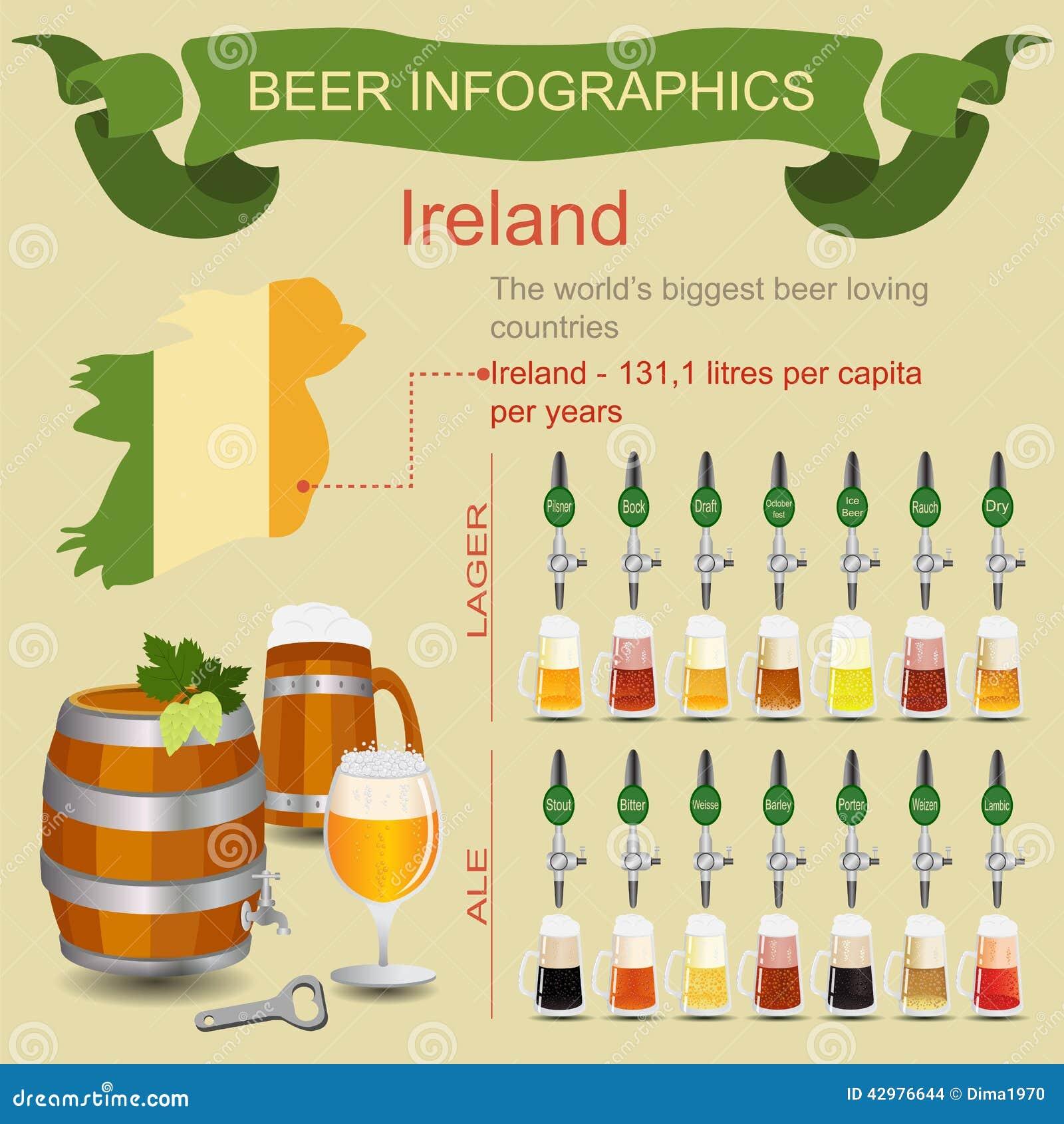 Infographics da cerveja O país loving da cerveja a mais grande do mundo - Ire
