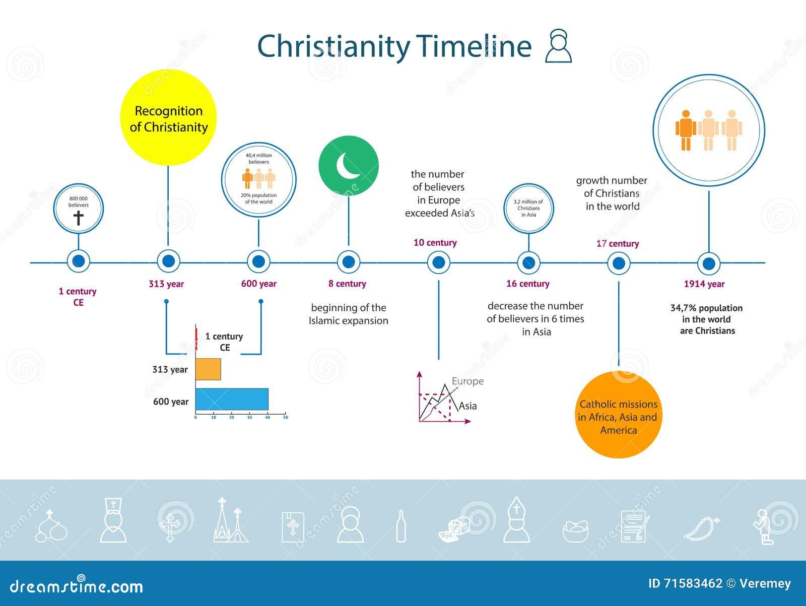 Resultat d'imatges de cronologia cristianismo