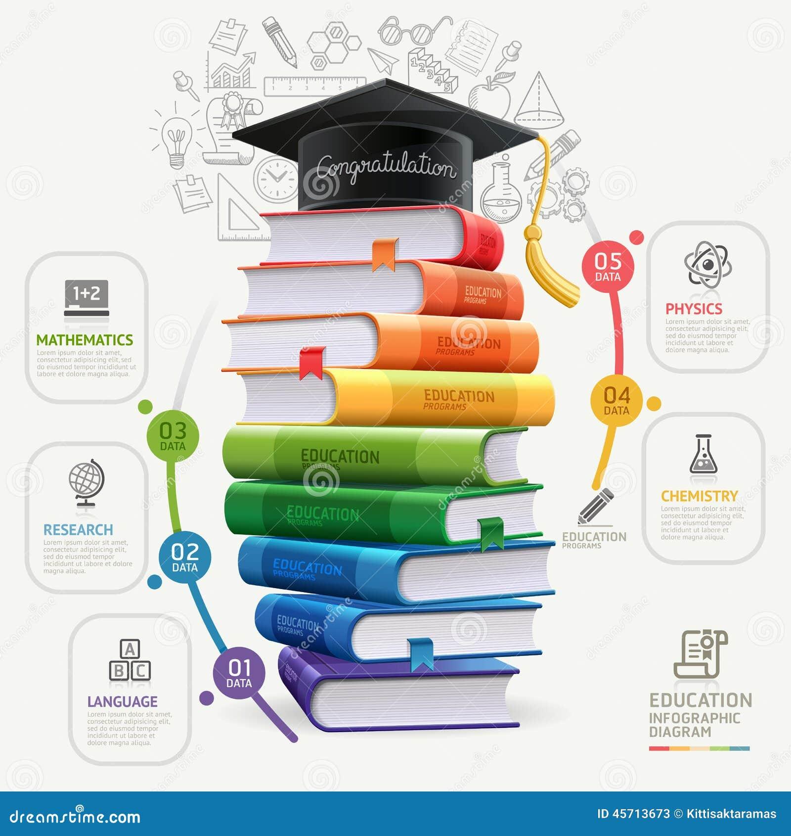 Infographics de la educación del paso de los libros