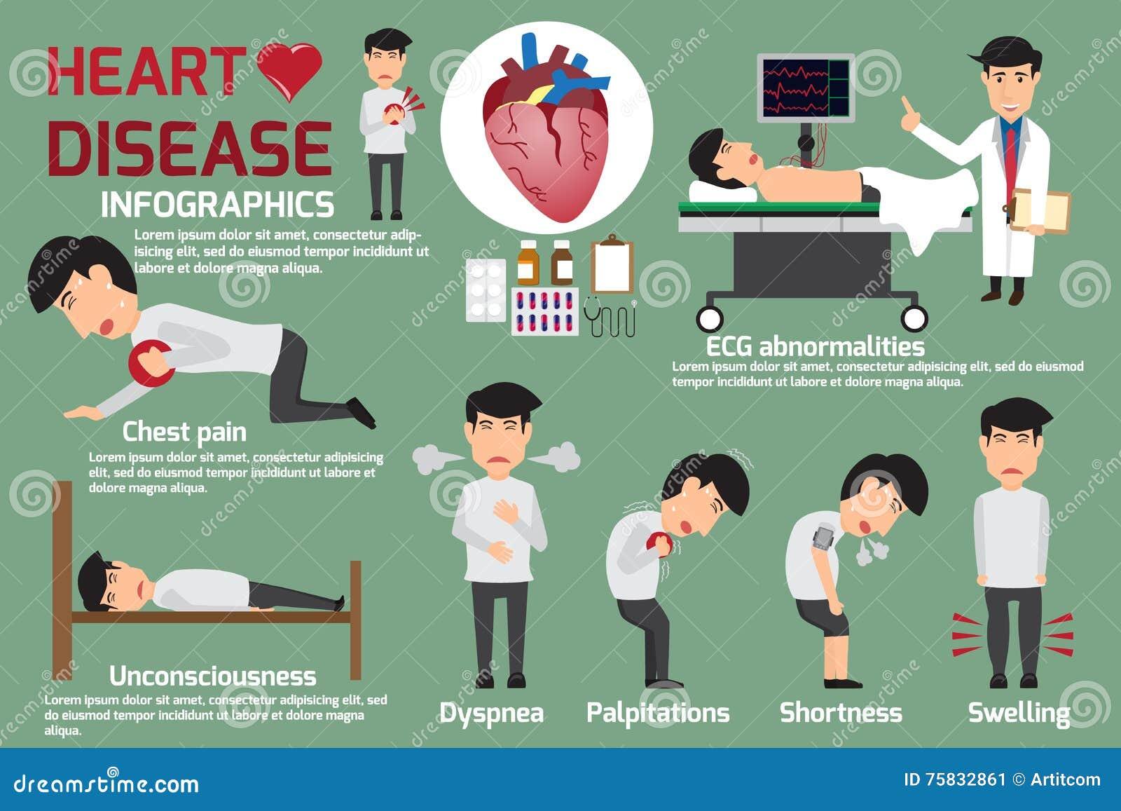 symptomes maladie cardiaque