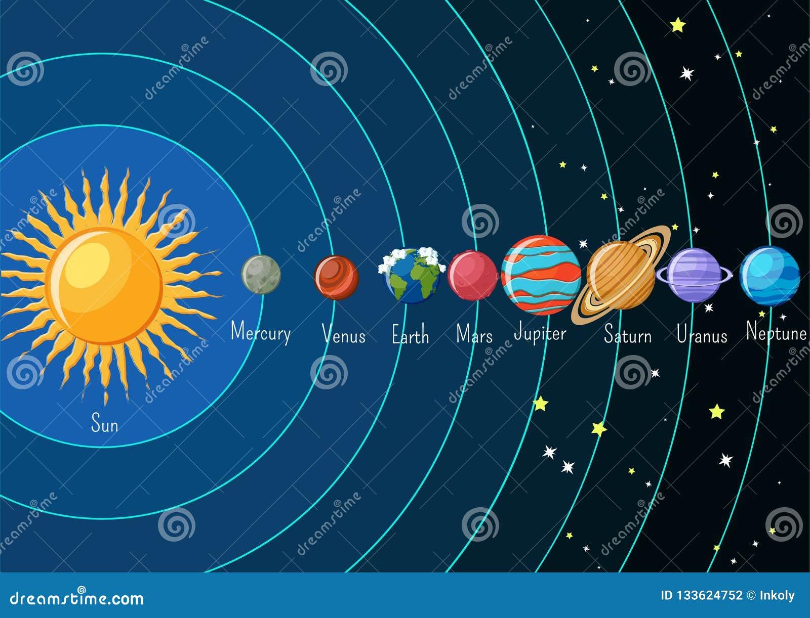 Infographics de la Sistema Solar con el sol y planetas que están en órbita alrededor y sus nombres