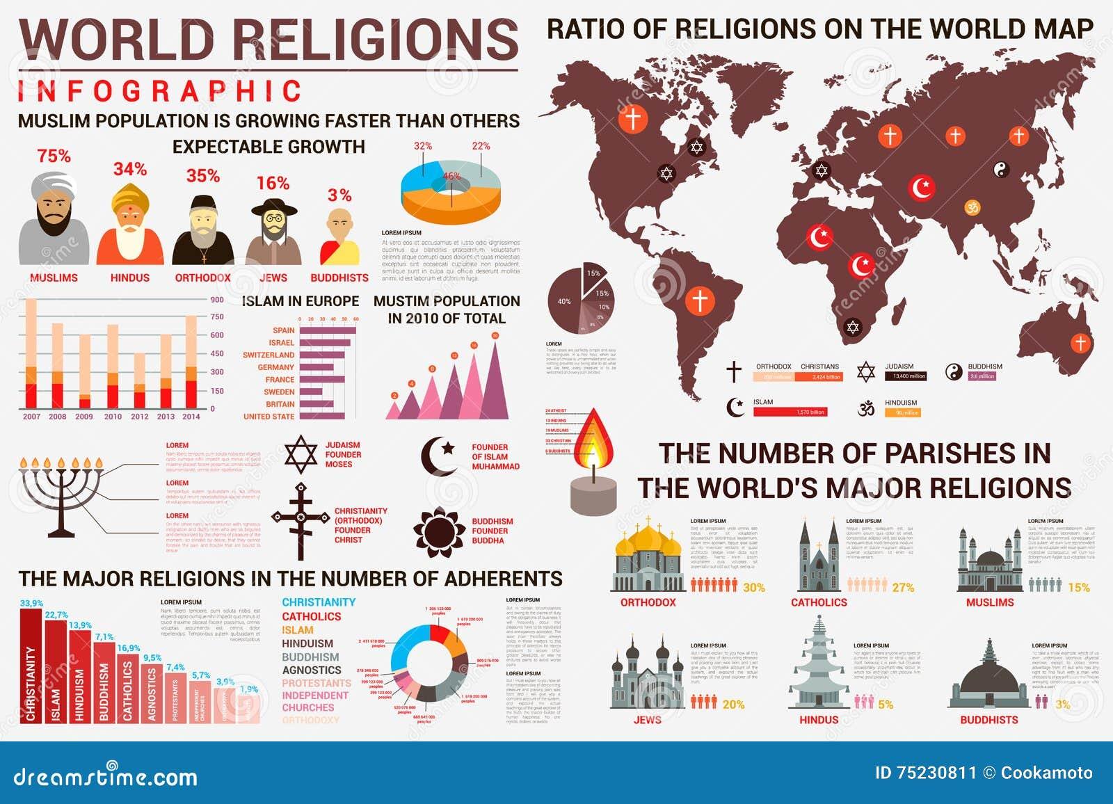 Carte Du Monde Des Religions.Infographics De Religion Du Monde Avec La Carte De