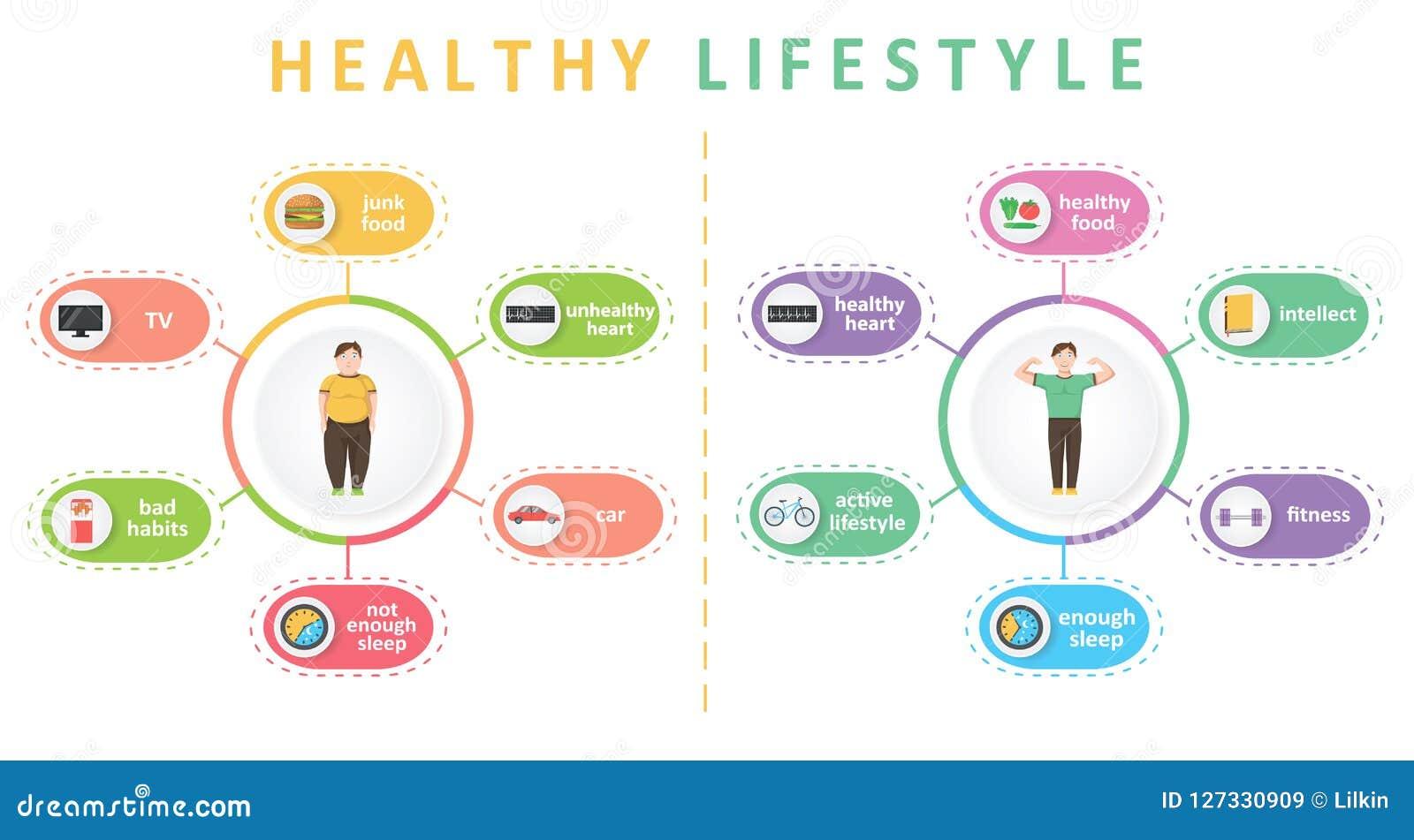 Infographics do estilo de vida saudável e dos hábitos maus