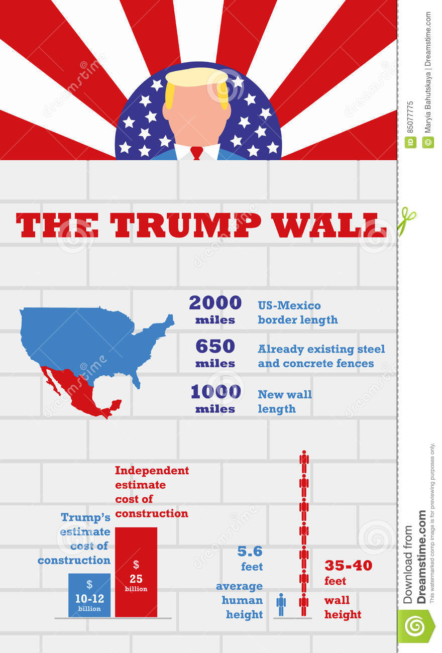 Infographics Donald Trump And USA Border Wall Editorial Image - Map of us border fence