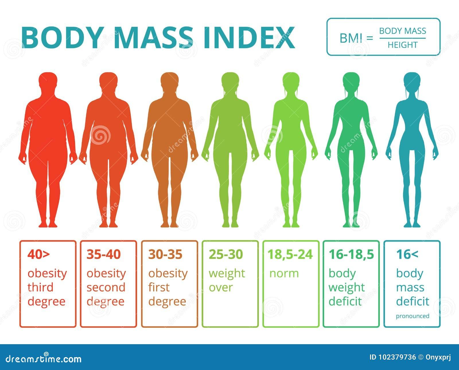 que es el indice de masa corporal ejemplos