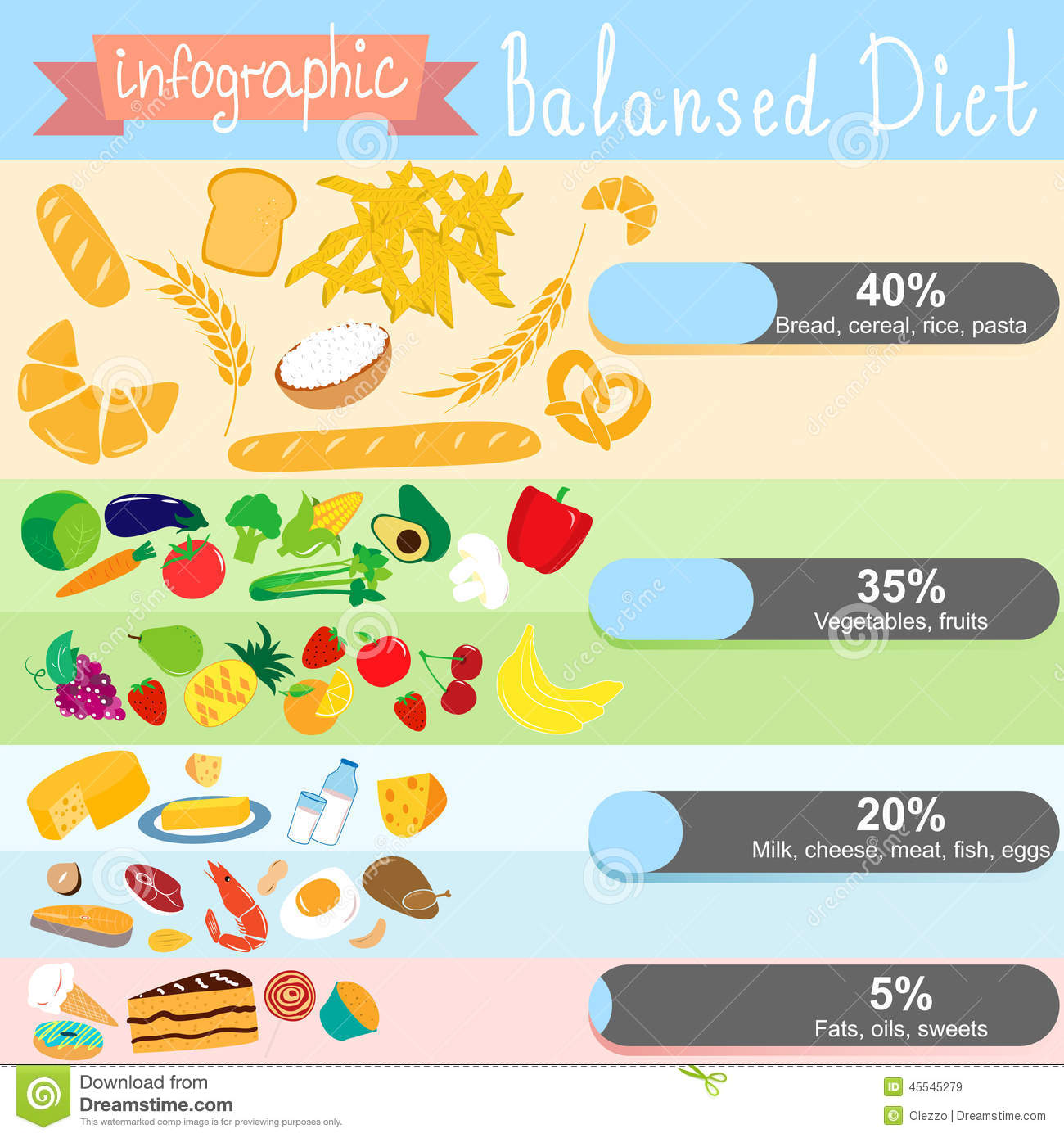 Infographics On The Topic Of Healthy Eating Balanced Diet