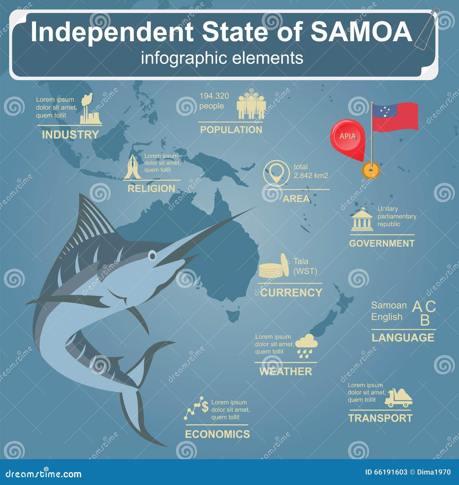Infographics van Samoa, statistische gegevens, gezichten