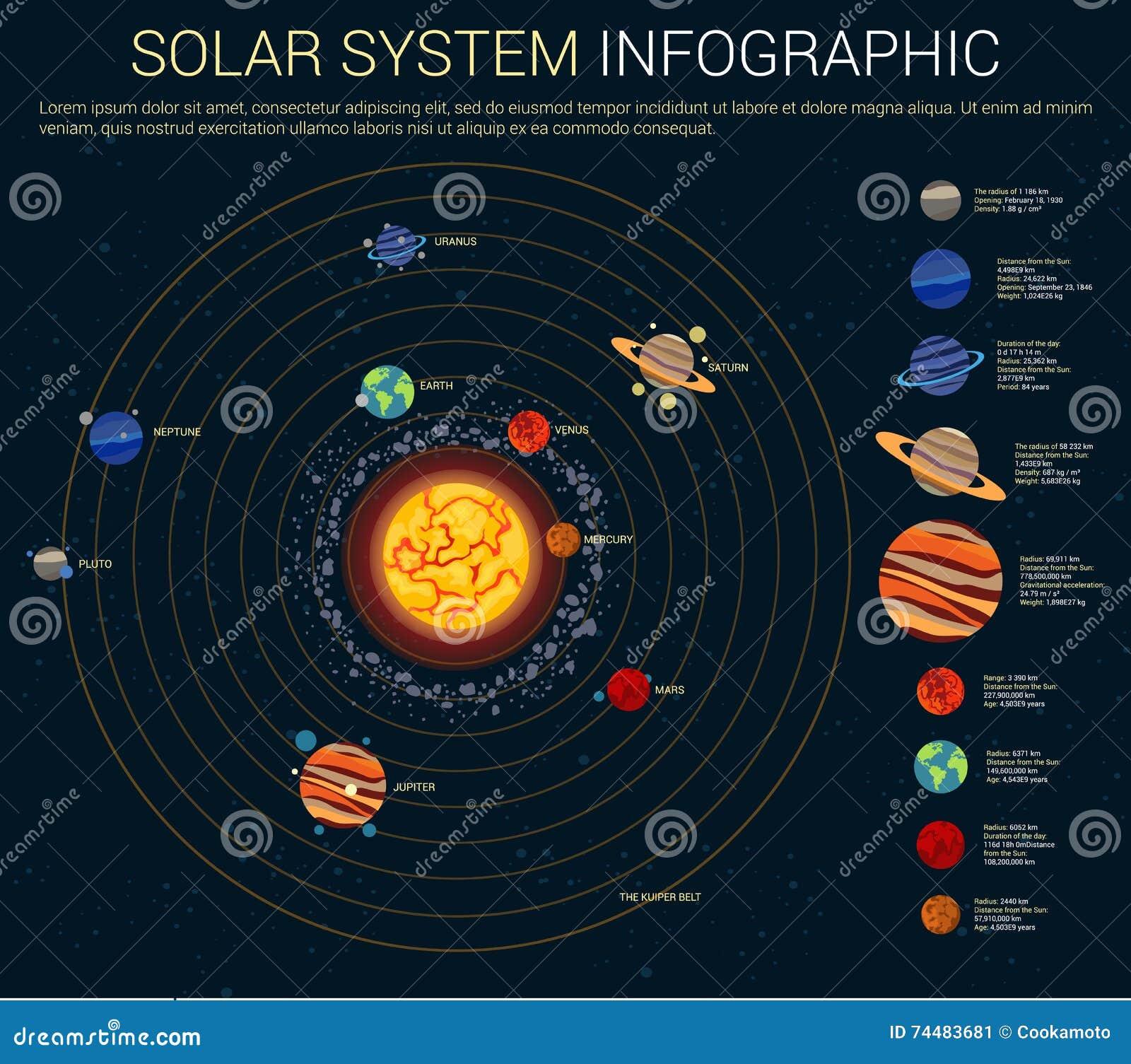 Inneres Und  U00e4u U00dferes Sonnensystem Mit Planeten Vektor