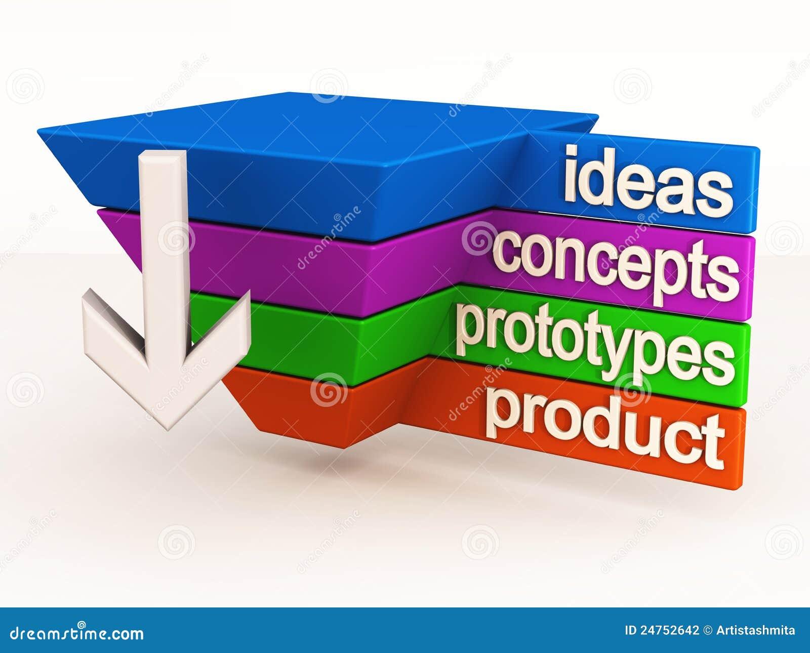 Innovation de cycle de vie de produit photographie stock for Idee innovation produit