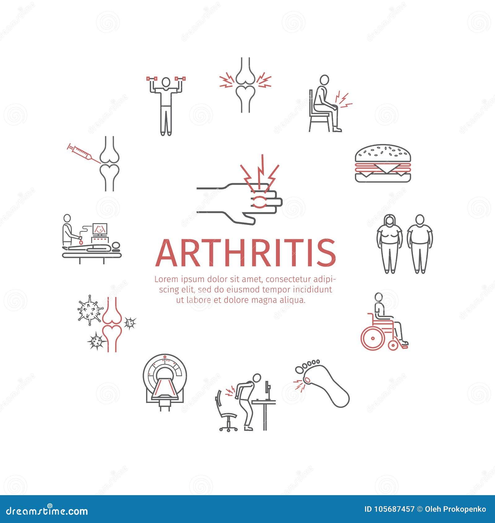 Insegna rotonda di artrite Sintomi, trattamento Linea icone messe Segni di vettore per i grafici di web