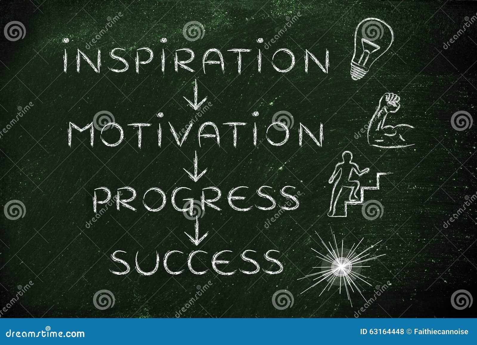 Inspiração, motivação, progresso, sucesso