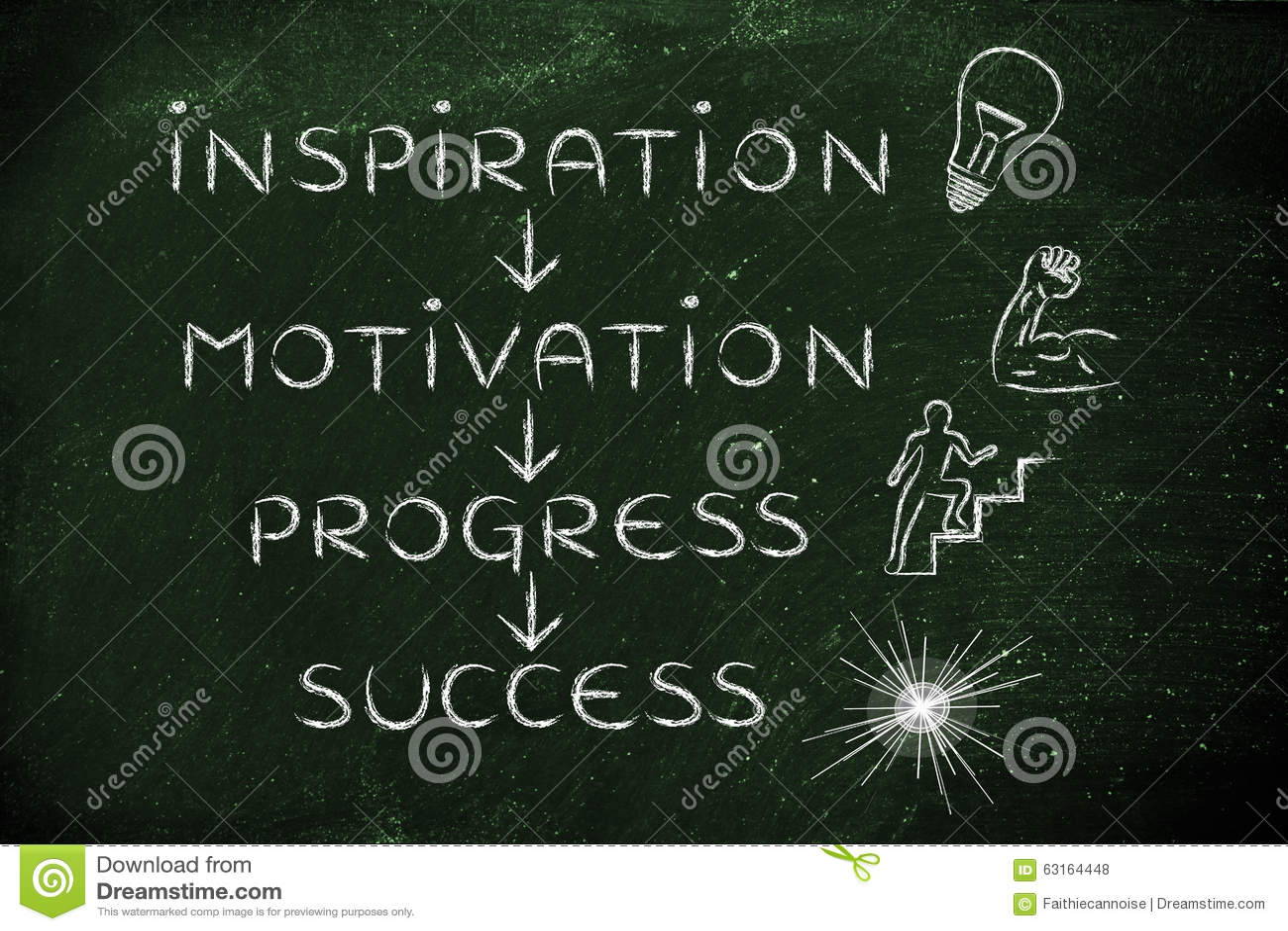 Inspiration motivation, framsteg, framgång