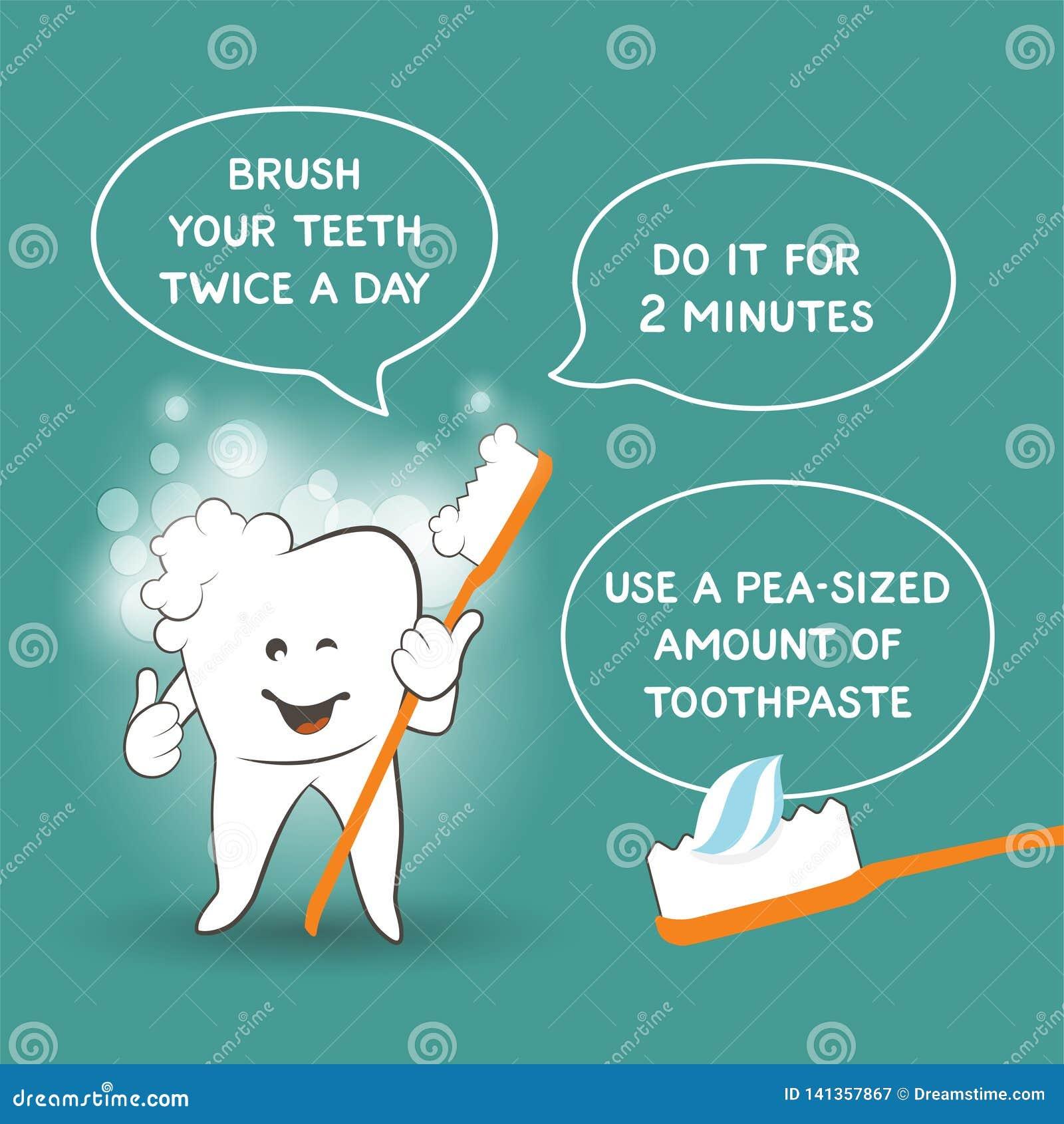 Instrucción para los niños cómo cepillar correctamente sus dientes - el consejo del dentista Cartel del cuidado del diente para l