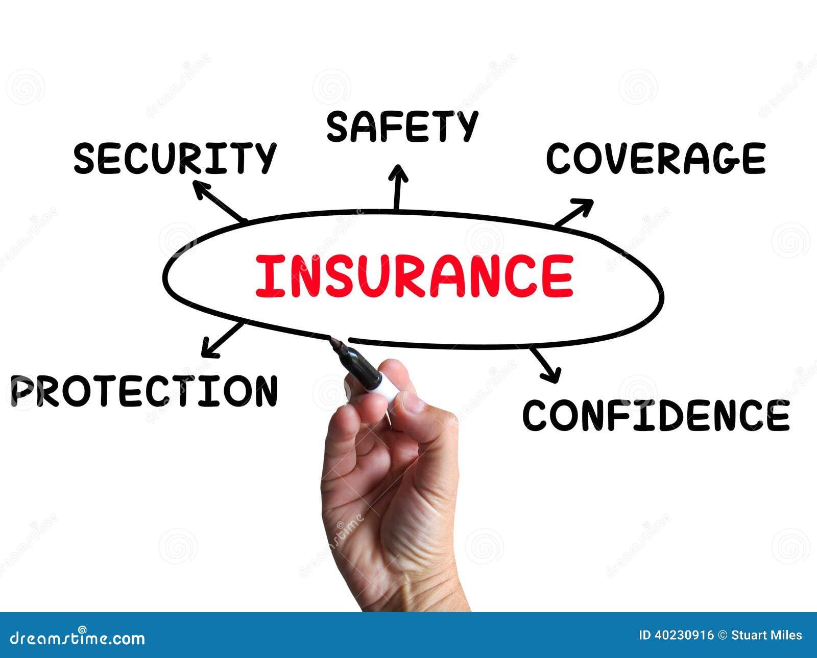 How To Explain Car Insurance