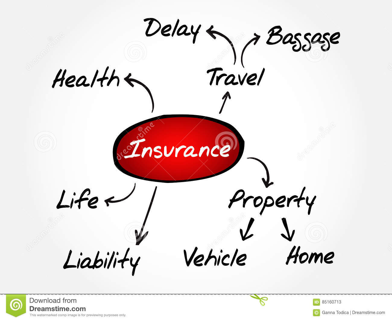 Insurance Mind Map, Sketch Insurance Graph Stock Illustration ... on