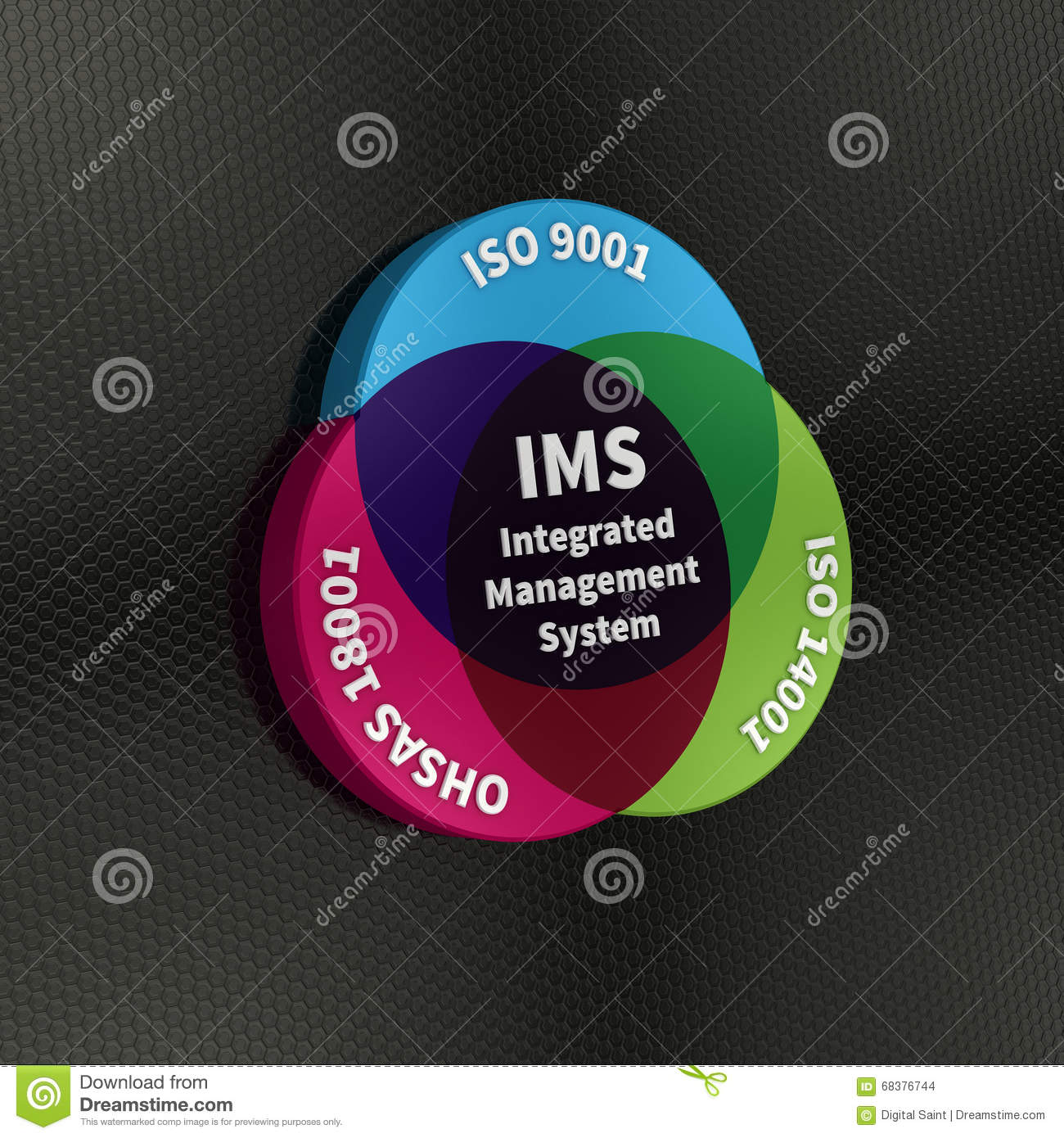 integrated management systems Integrated management systems 1 management systems integration: big q or little q dennis arter, fasq october 2013 2 eras of management control era (product) 1925-1975 define characteristics and inspect to those characteristics (form, fit, function) assurance era (process) 1975-2000 define processes to achieve results and make sure those processes are.