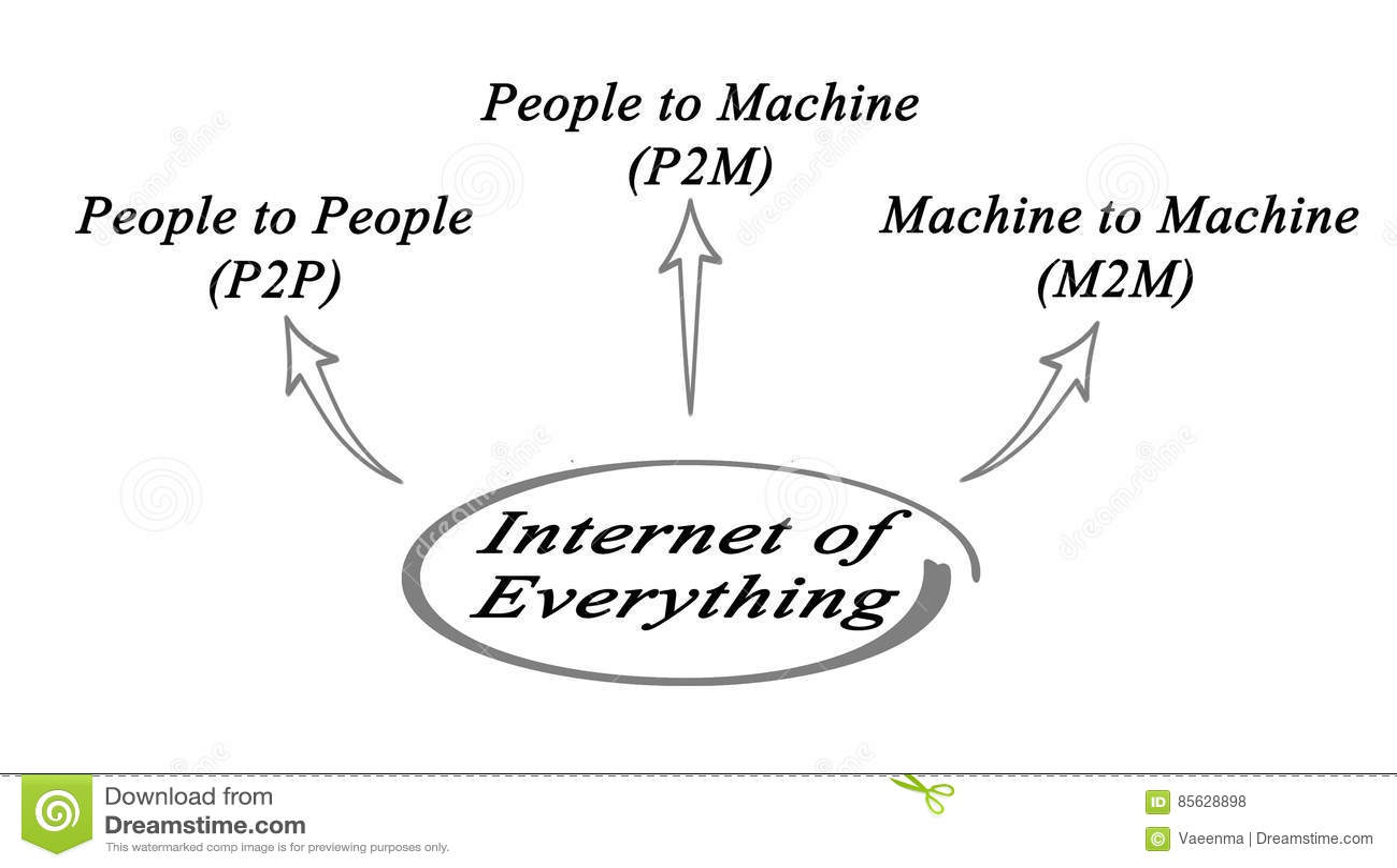 Internet av allt