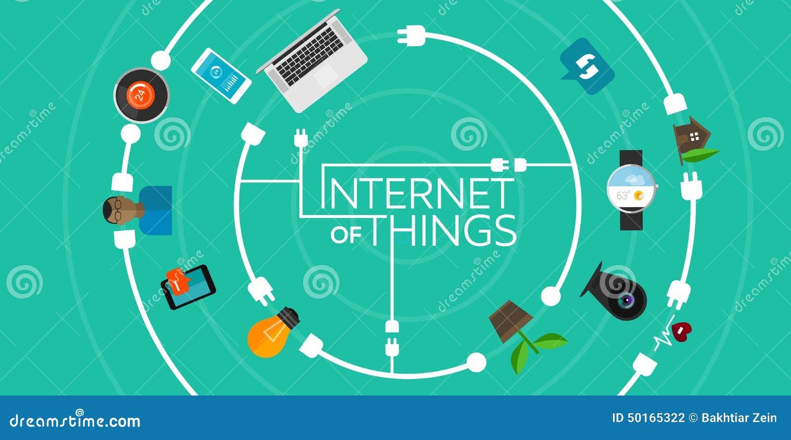 Internet das coisas