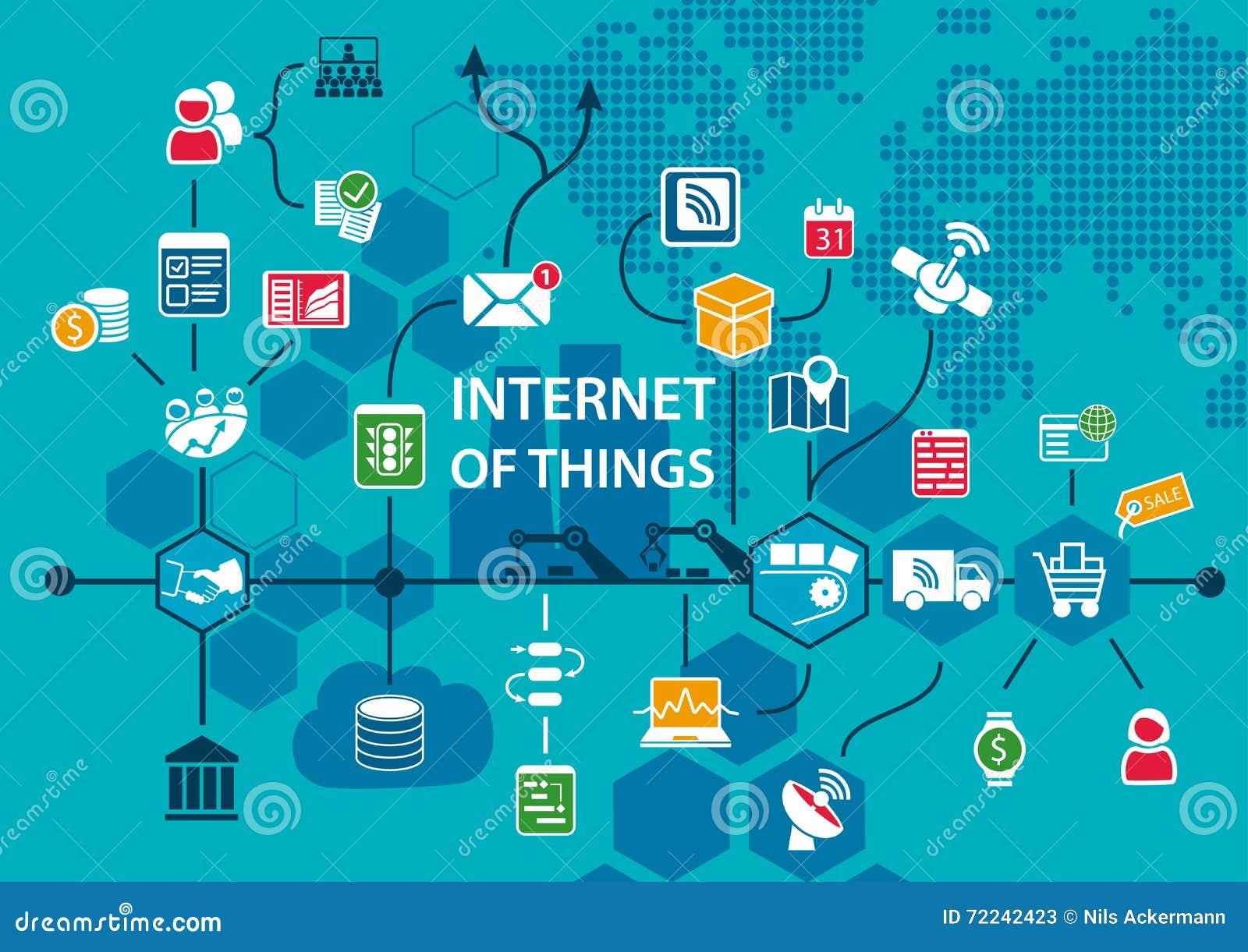 Internet del fondo conceptual de las cosas IOT con el flujo de trabajo del extremo para terminar la cadena de suministro como eje