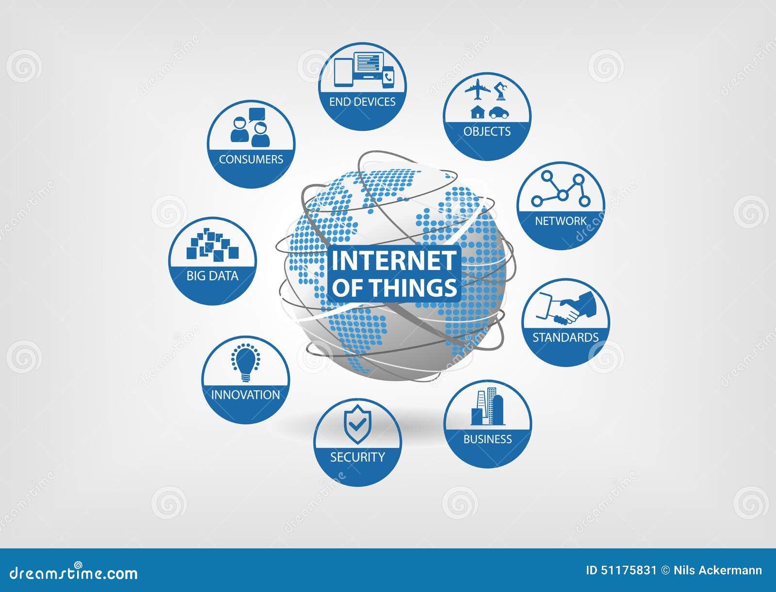 Internet des Konzeptes der Sachen (IoT) mit Ikonen von Endengeräten, Gegenstände, Netz, Standards, Geschäft, Sicherheit, Innovati