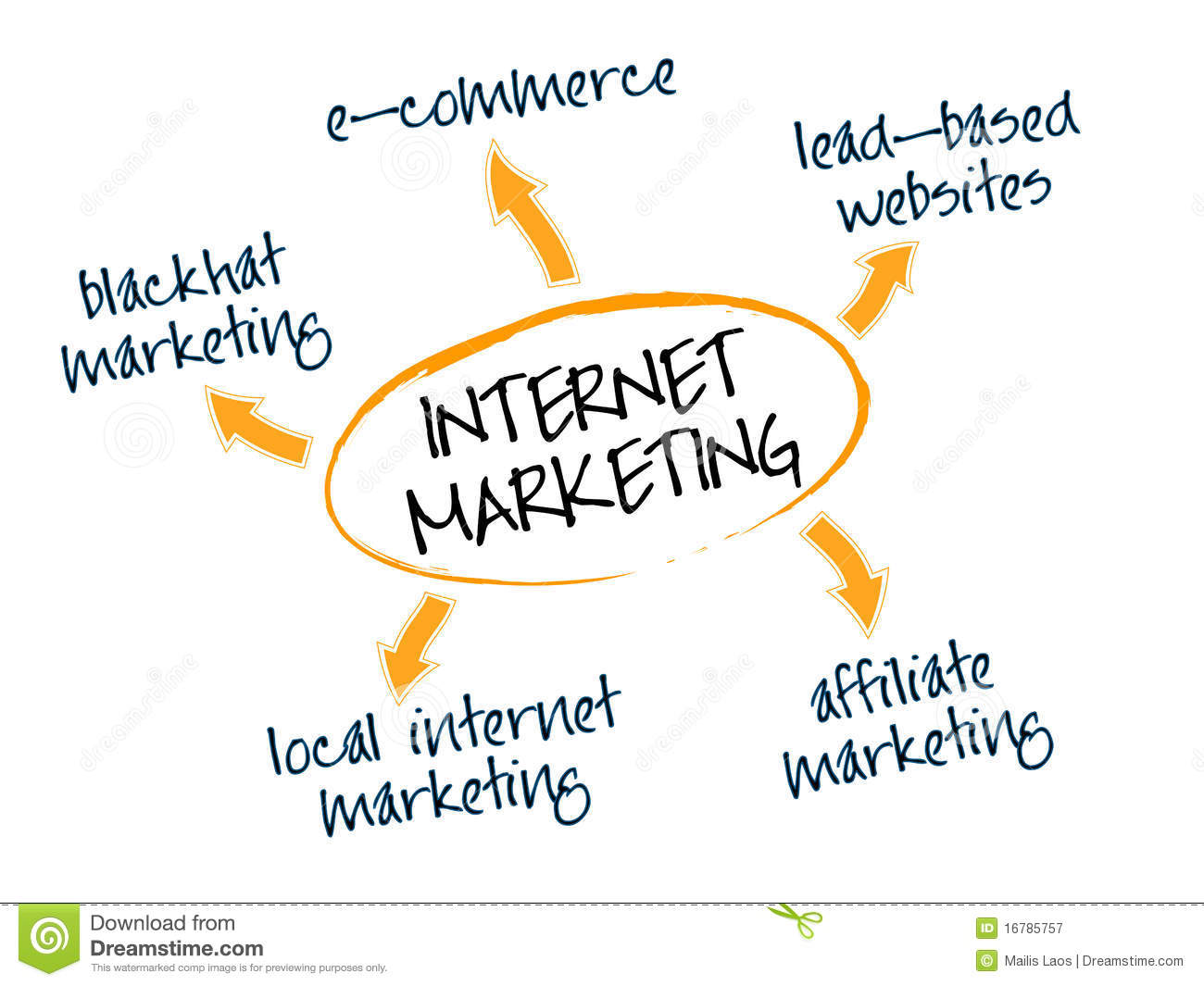 Web Advertising: What's Holding You Again From Success? internet-marketing-16785757