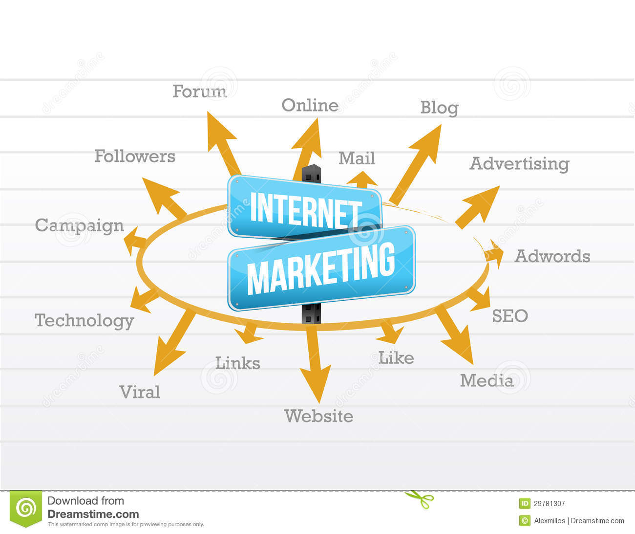 Internet Marketing Concept Diagram Royalty Free Stock Photography